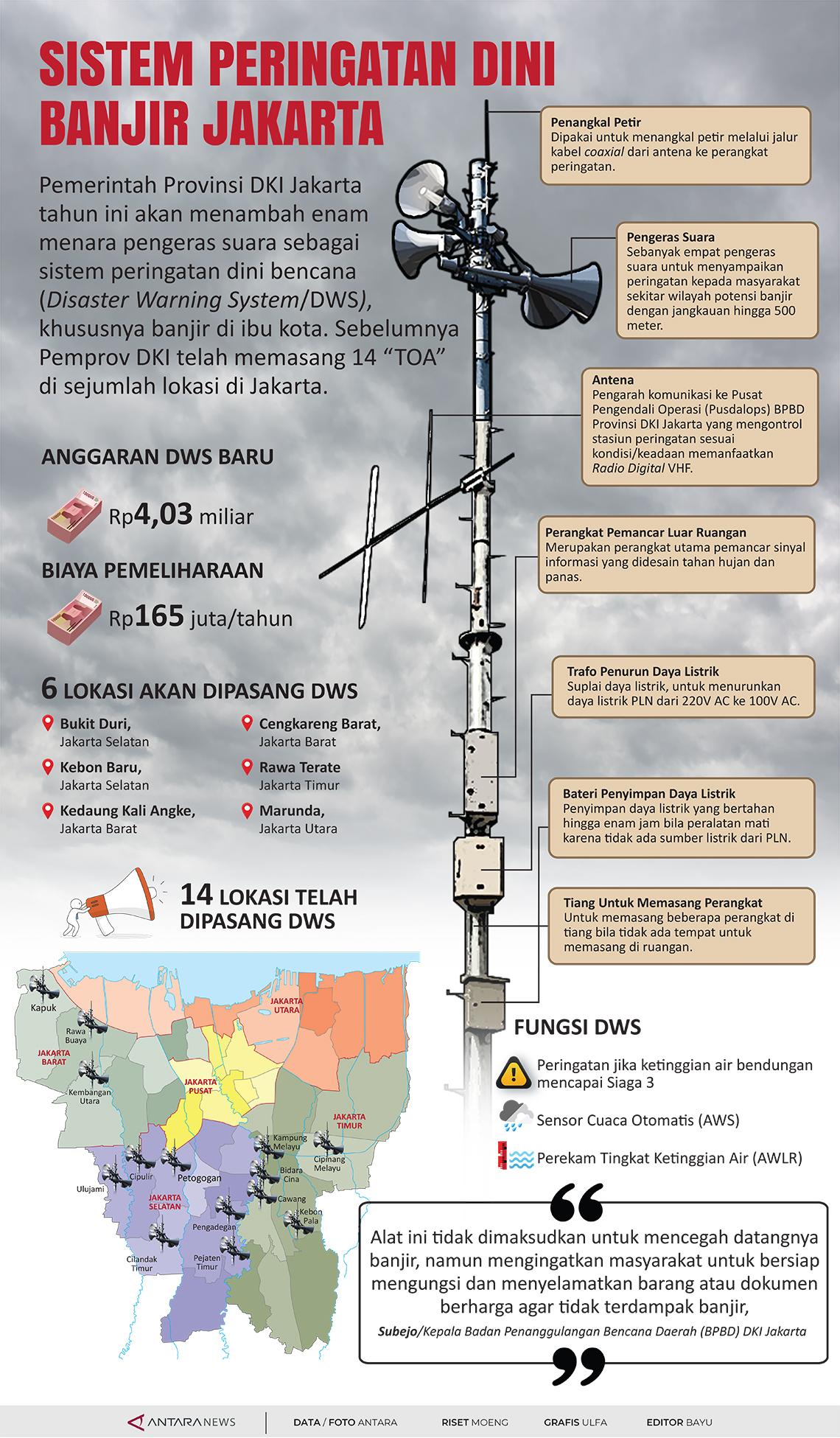 Sistem peringatan dini banjir Jakarta