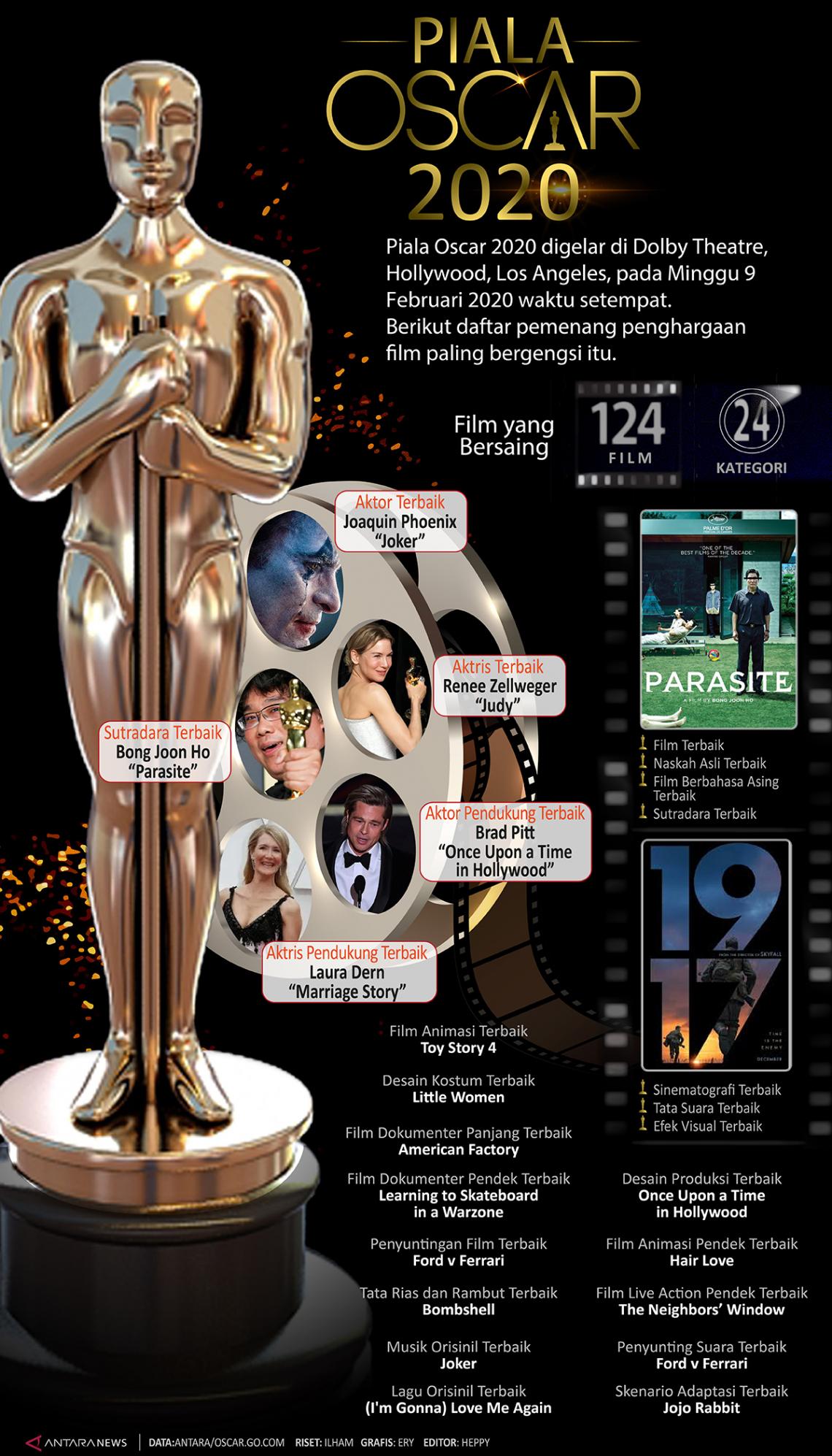 Piala Oscar 2020
