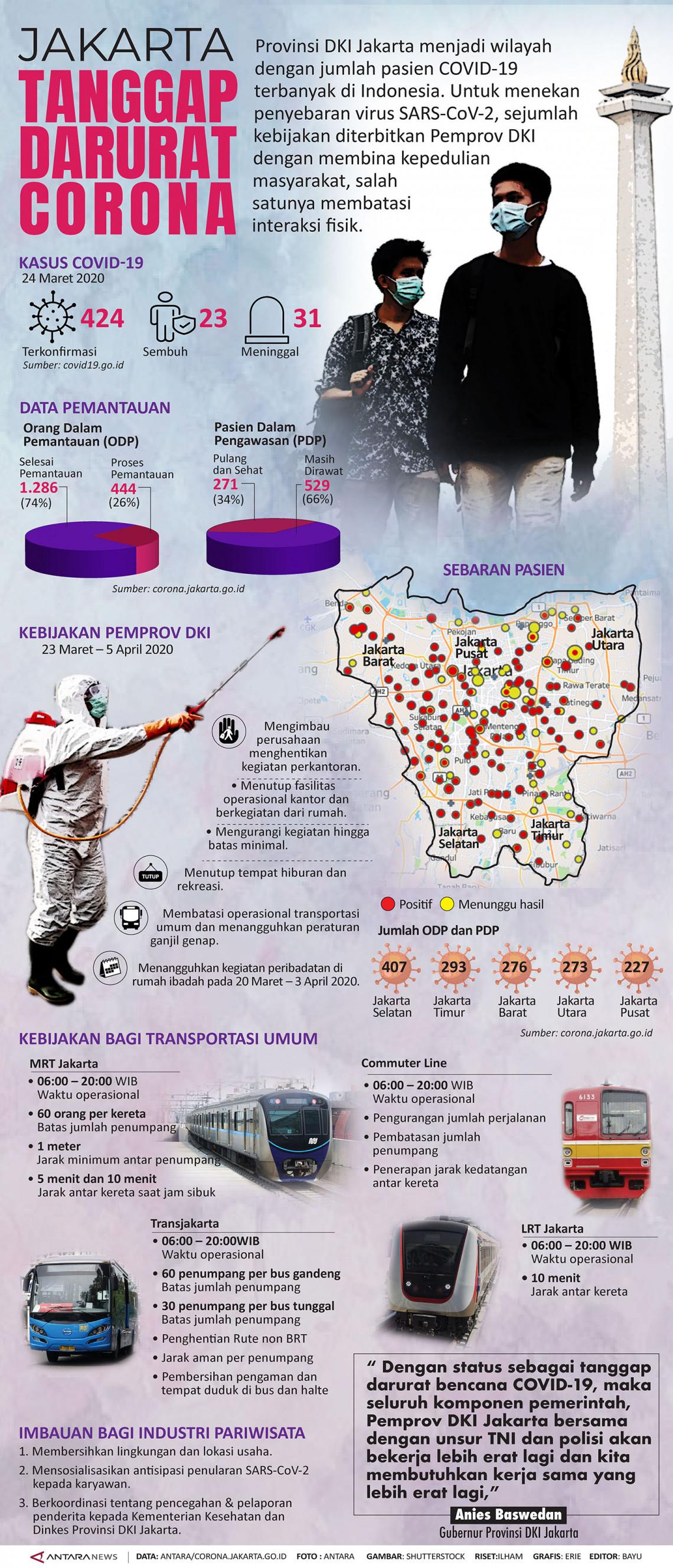 Jakarta tanggap darurat corona