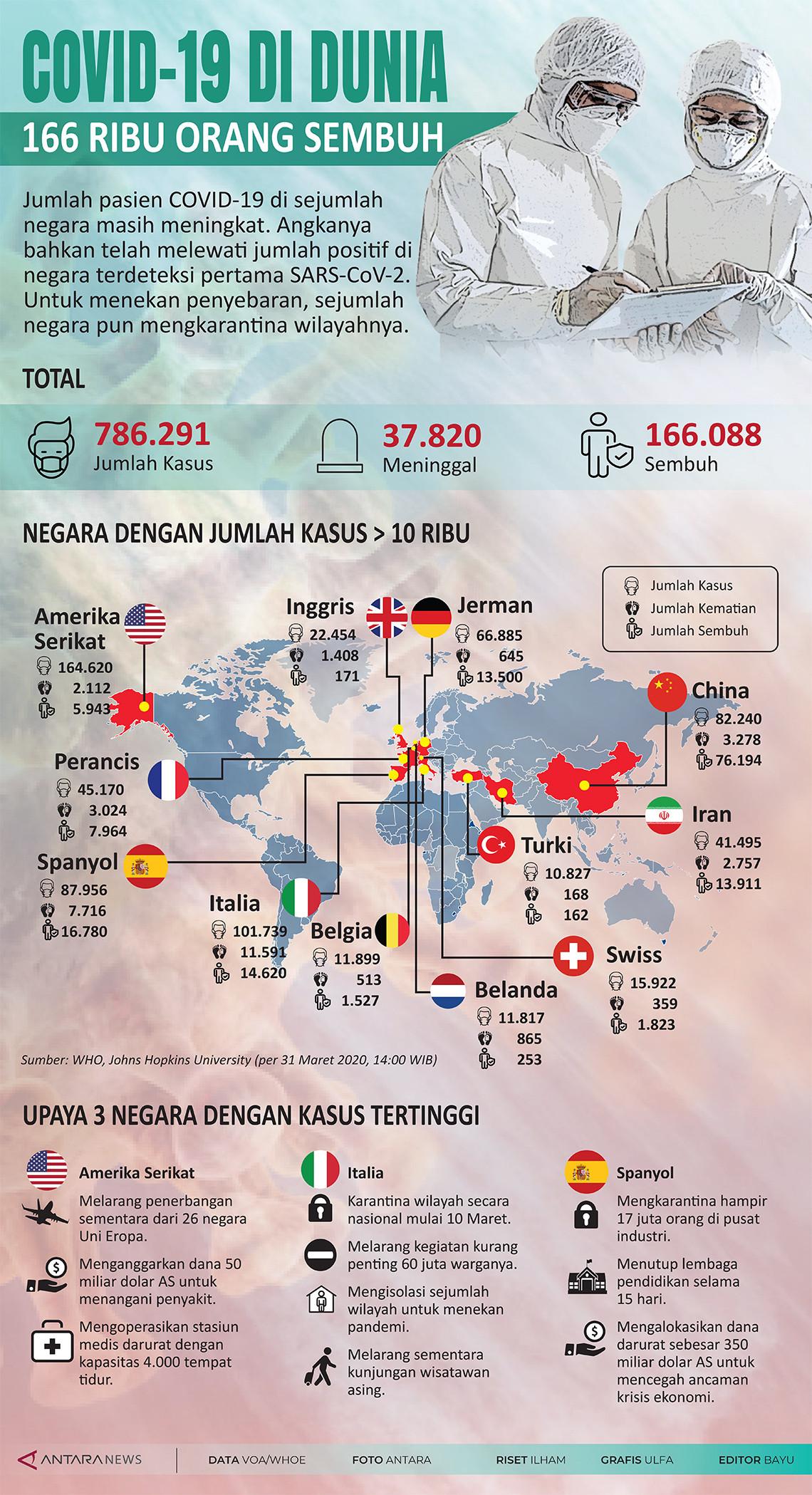 COVID-19 di dunia, 166 ribu orang sembuh
