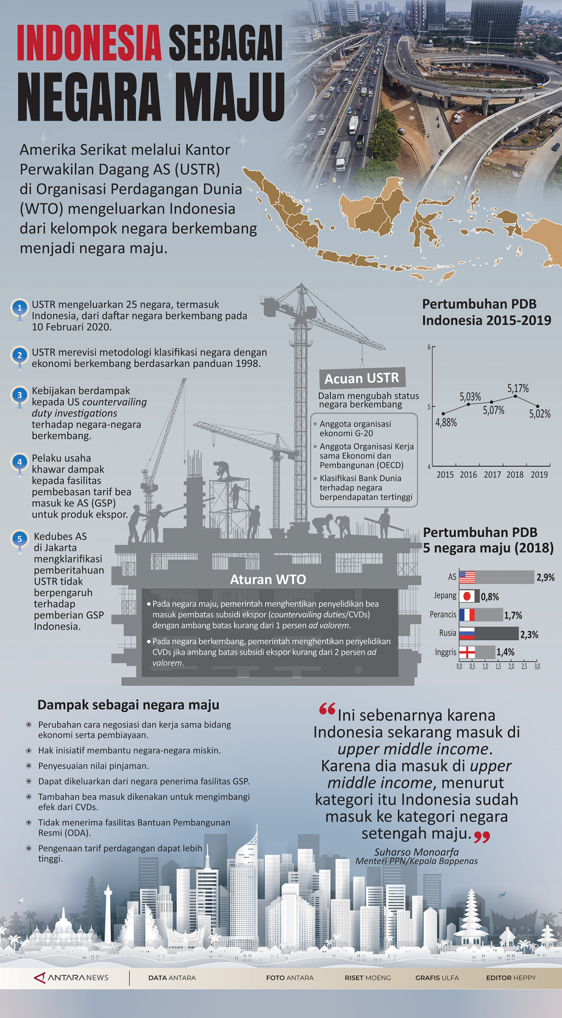 Indonesia sebagai negara maju