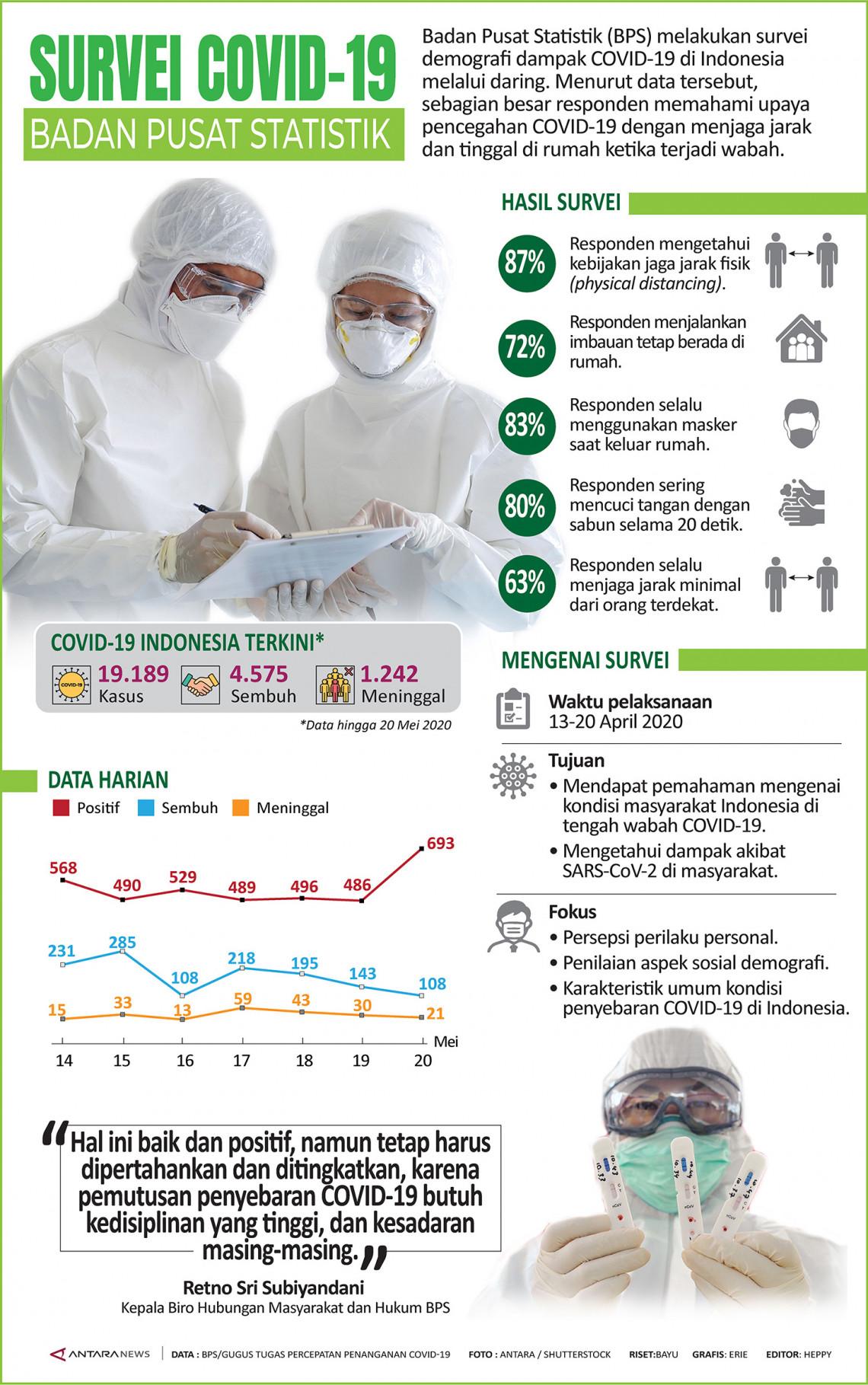 Survei COVID-19 Badan Pusat Statistik