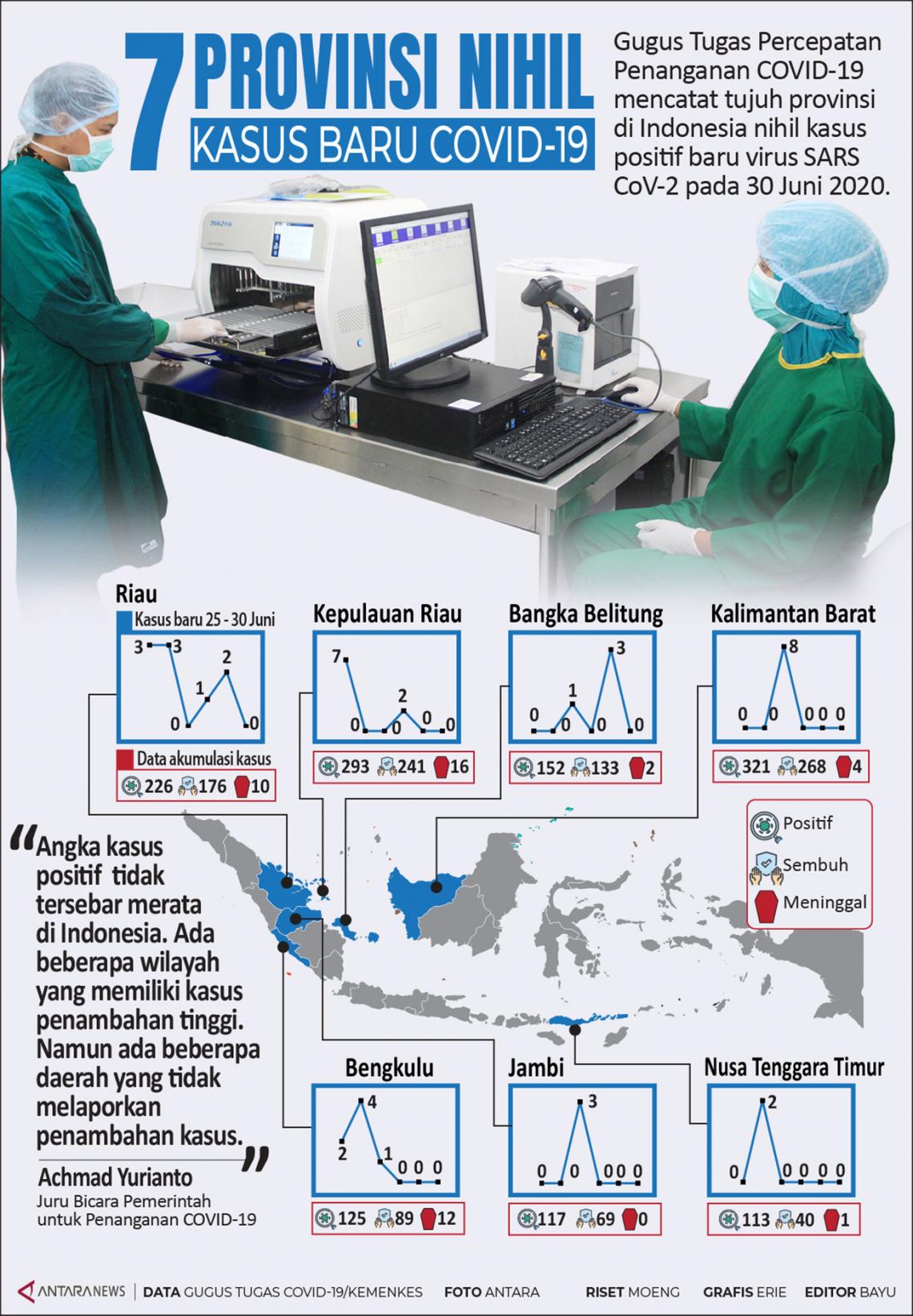 Tujuh provinsi nihil kasus baru COVID-19