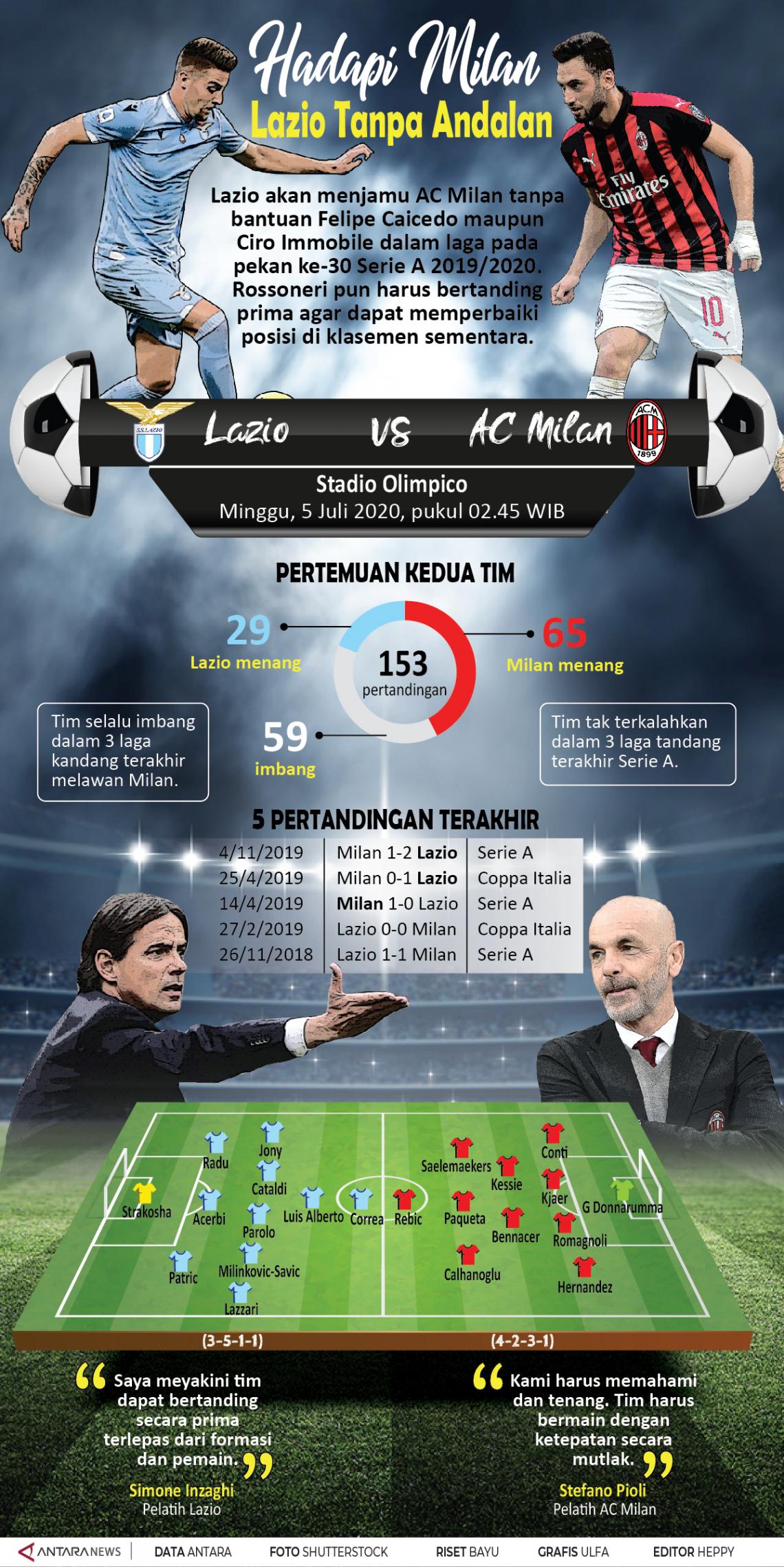 Hadapi Milan, Lazio tanpa andalan