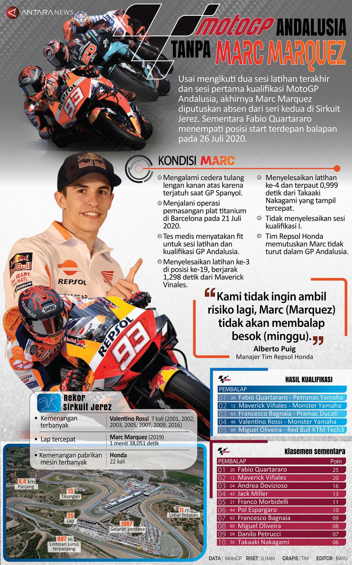MotoGP Andalusia tanpa Marc Marquez