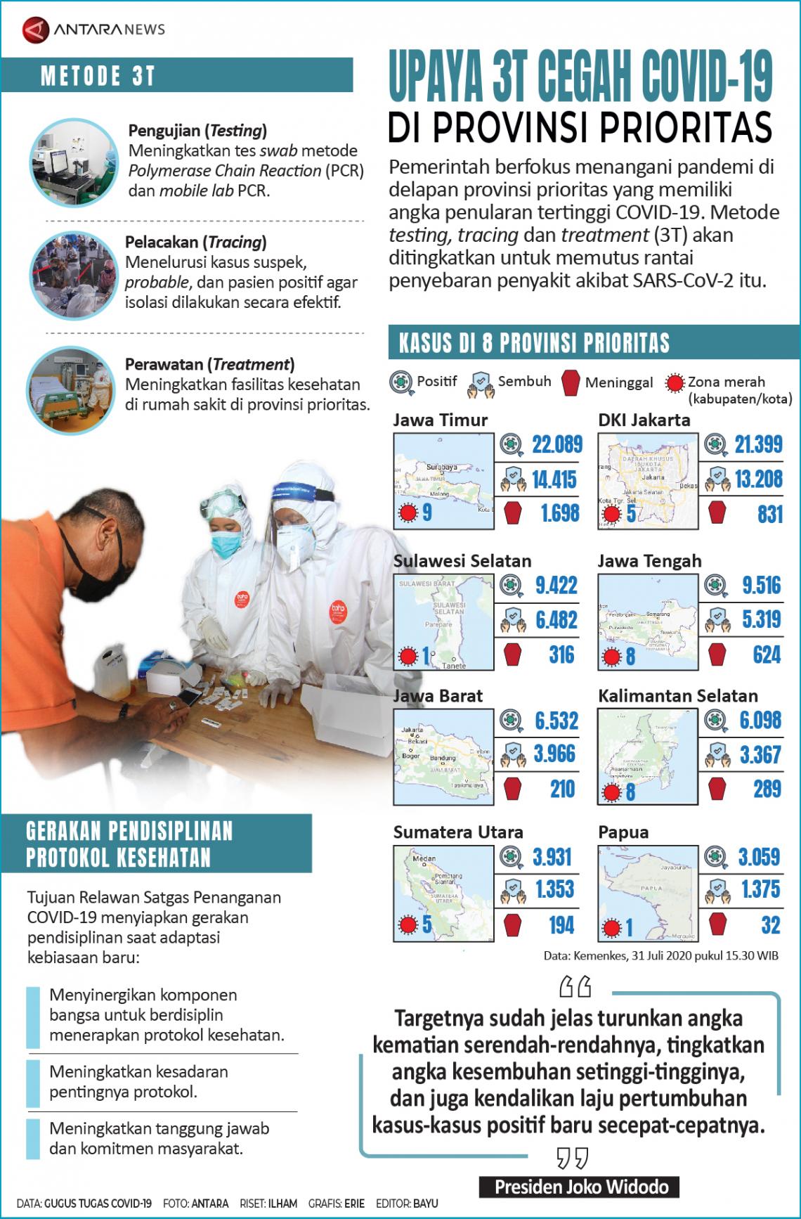 Upaya 3T cegah COVID-19 di provinsi prioritas