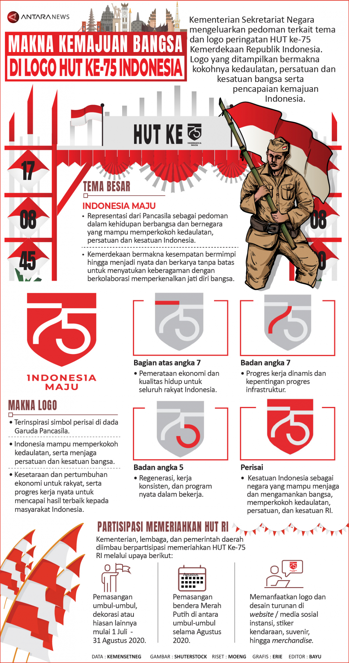 Makna kemajuan di logo HUT Ke-75 Indonesia