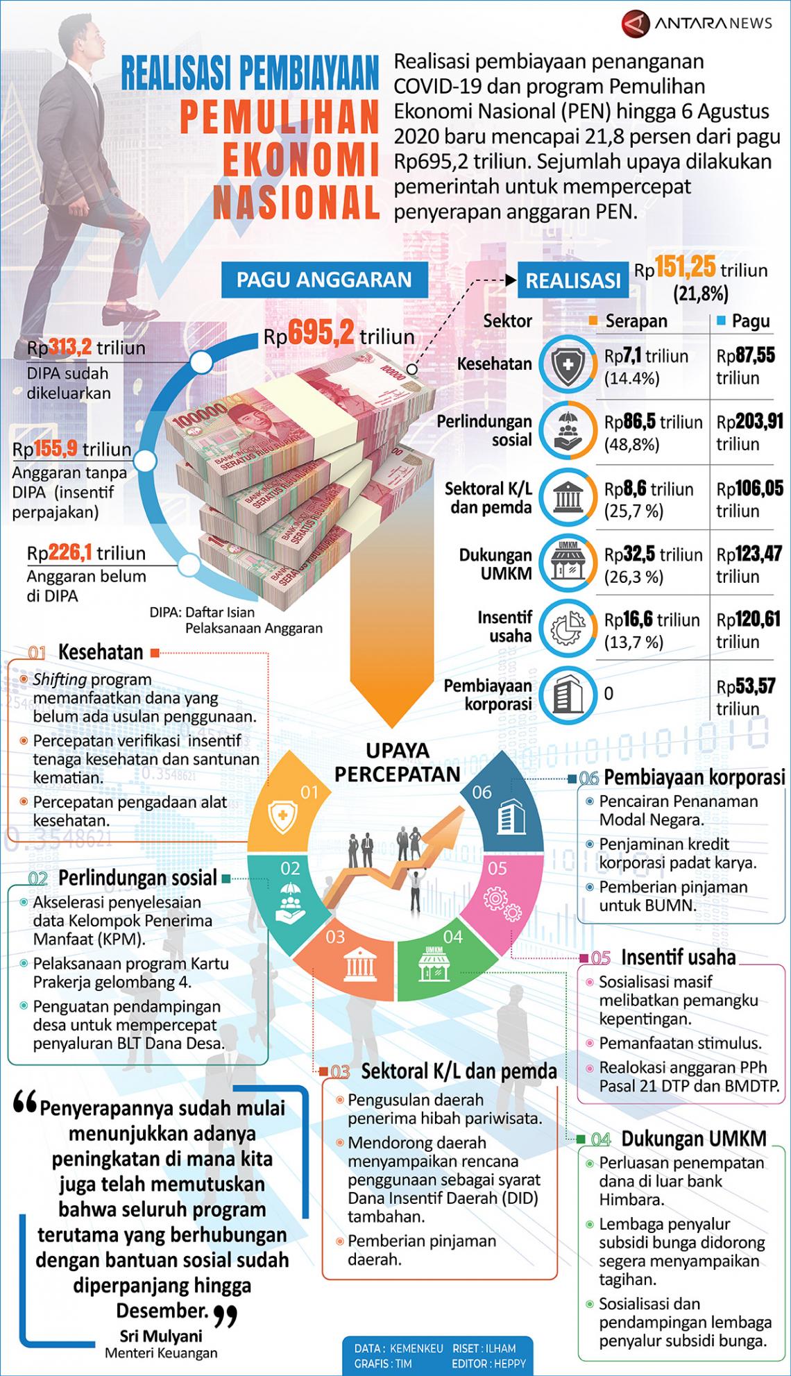 Realisasi pembiayaan Pemulihan Ekonomi Nasional