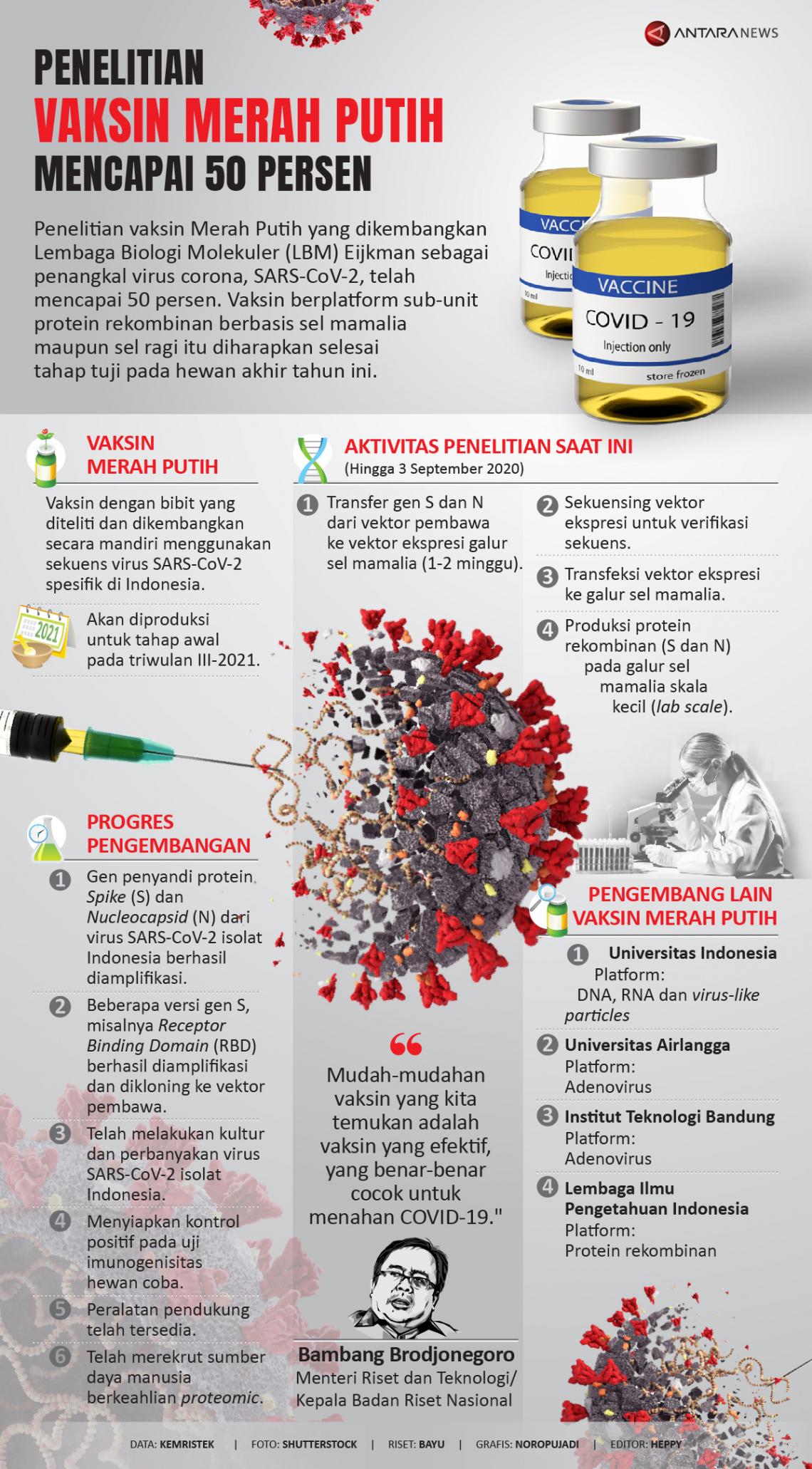 Penelitian vaksin Merah Putih mencapai 50 persen