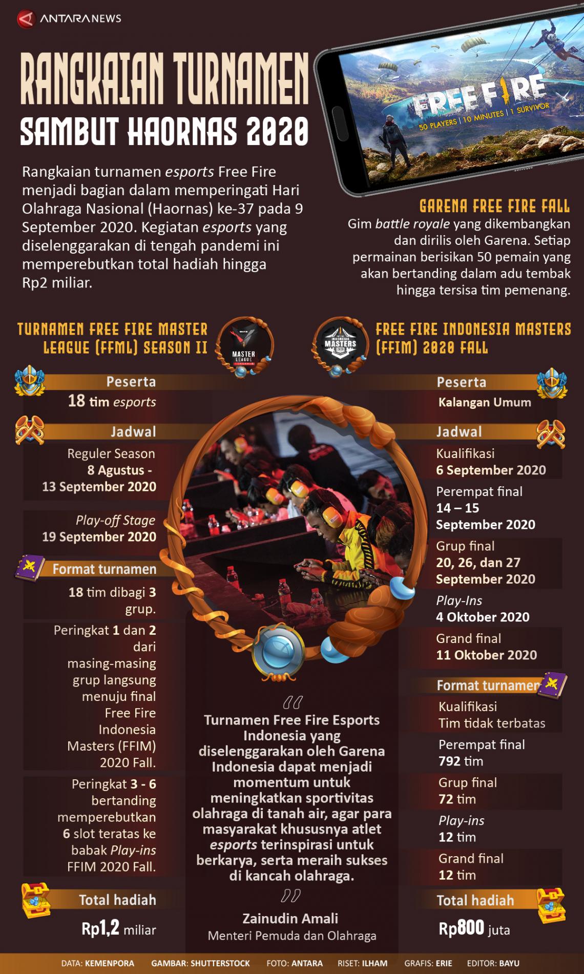 Rangkaian turnamen Free Fire sambut Haornas 2020