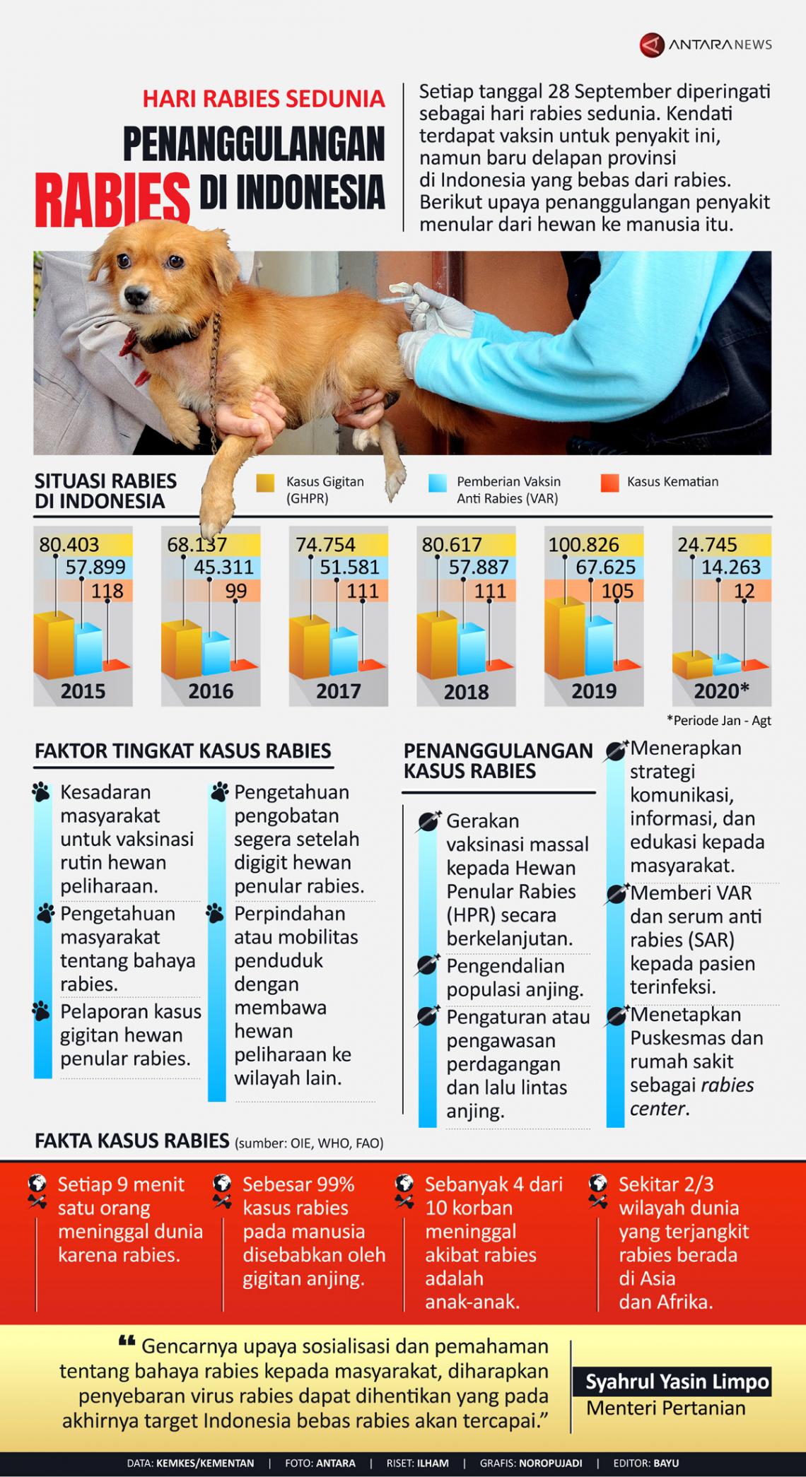 Penanggulangan rabies di Indonesia