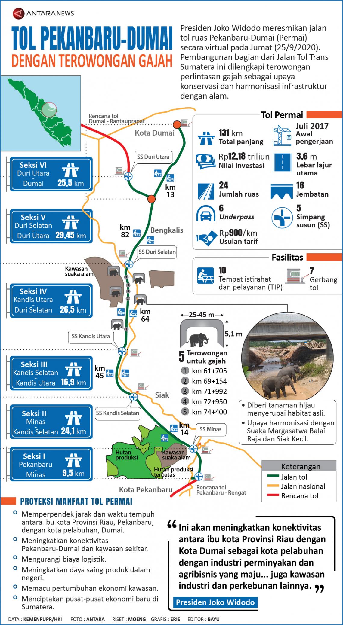 Tol Pekanbaru - Dumai dengan terowongan gajah
