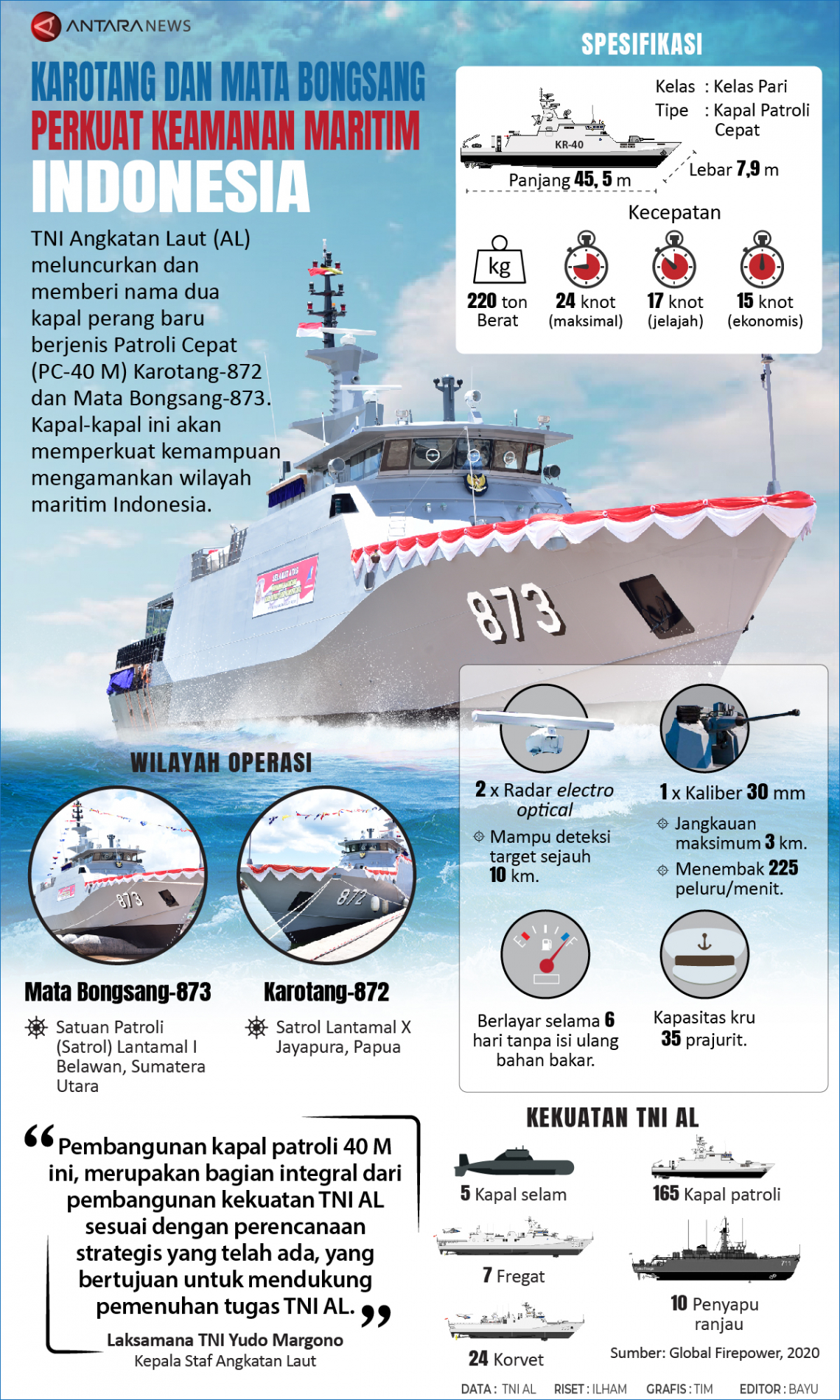 Karotang dan Mata Bongsang perkuat keamanan maritim Indonesia
