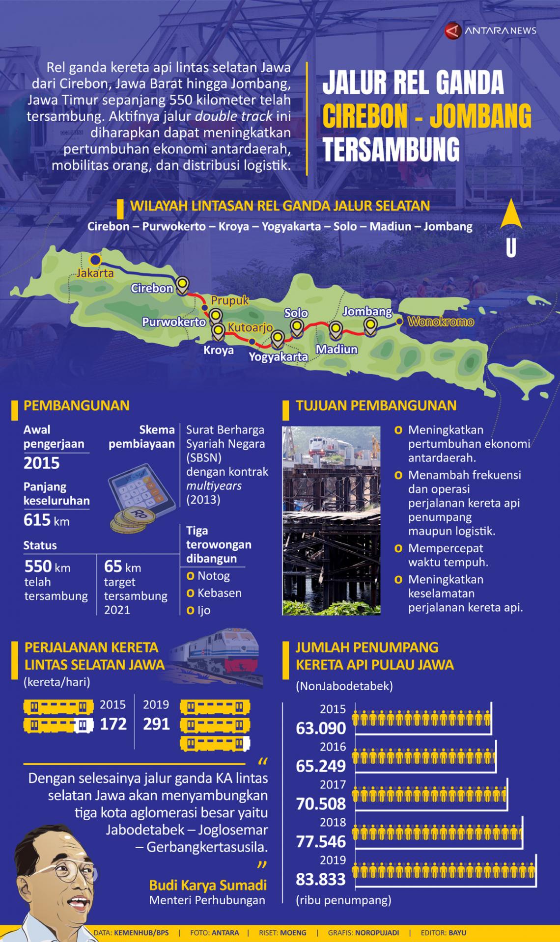 Jalur rel ganda Cirebon - Jombang tersambung