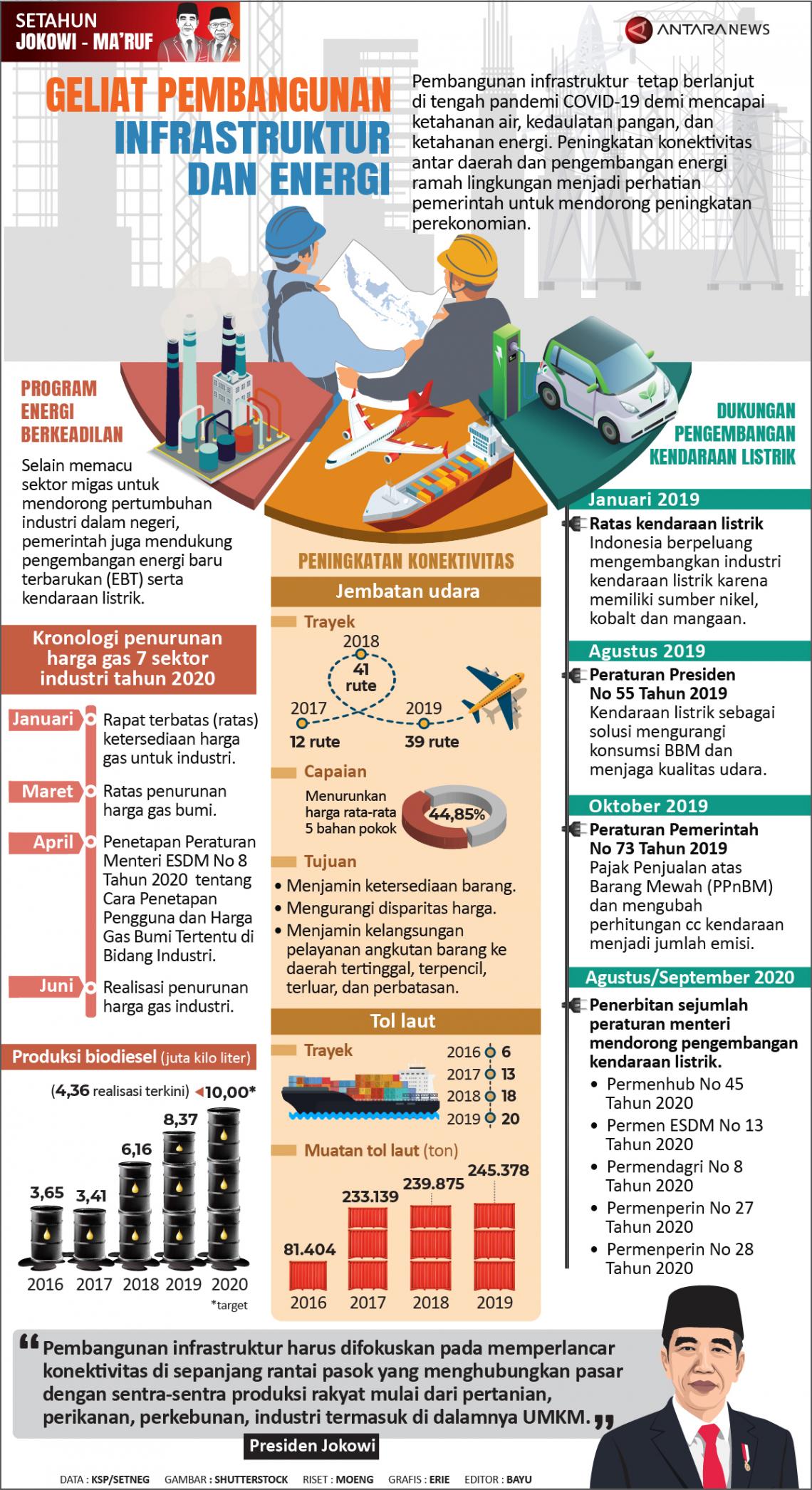 Geliat pembangunan infrastruktur dan energi