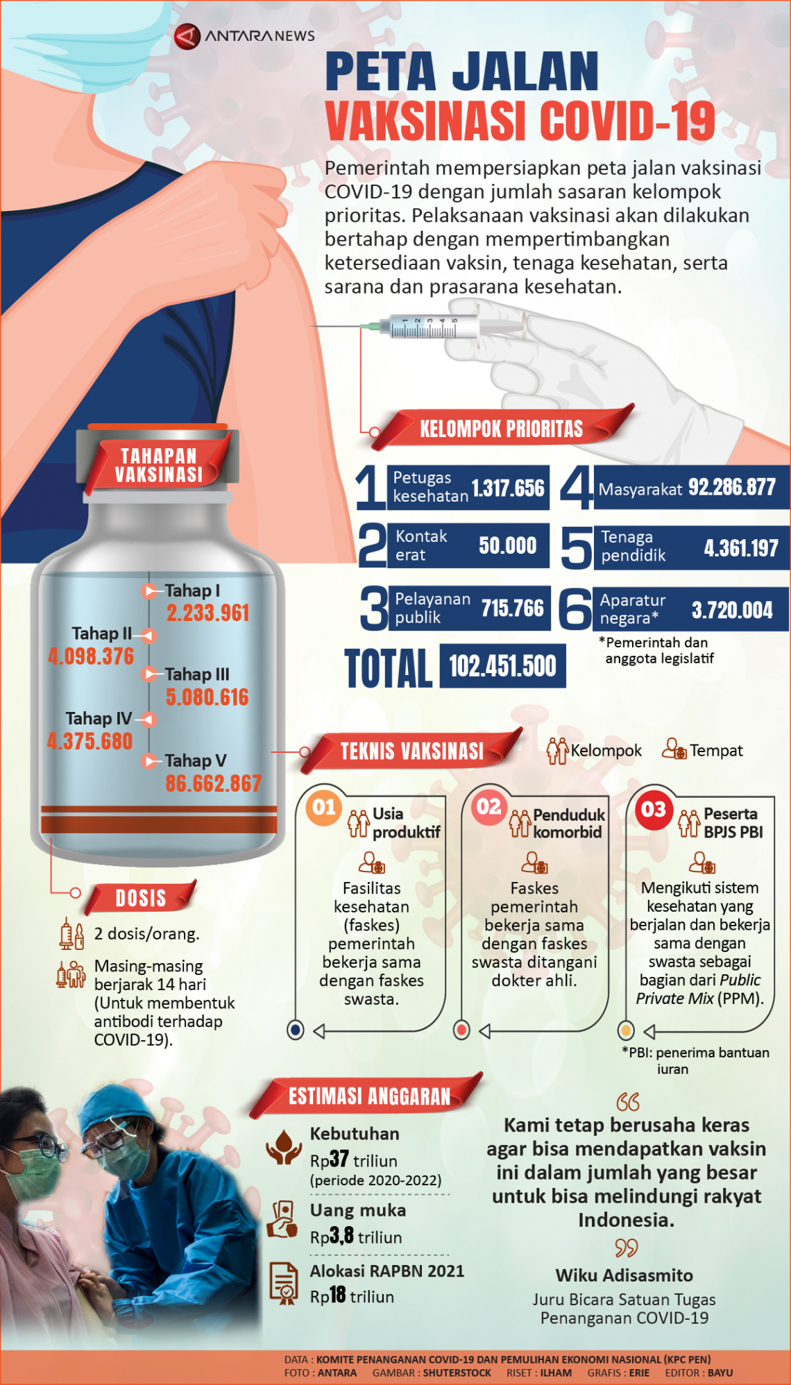 Peta jalan vaksinasi COVID-19