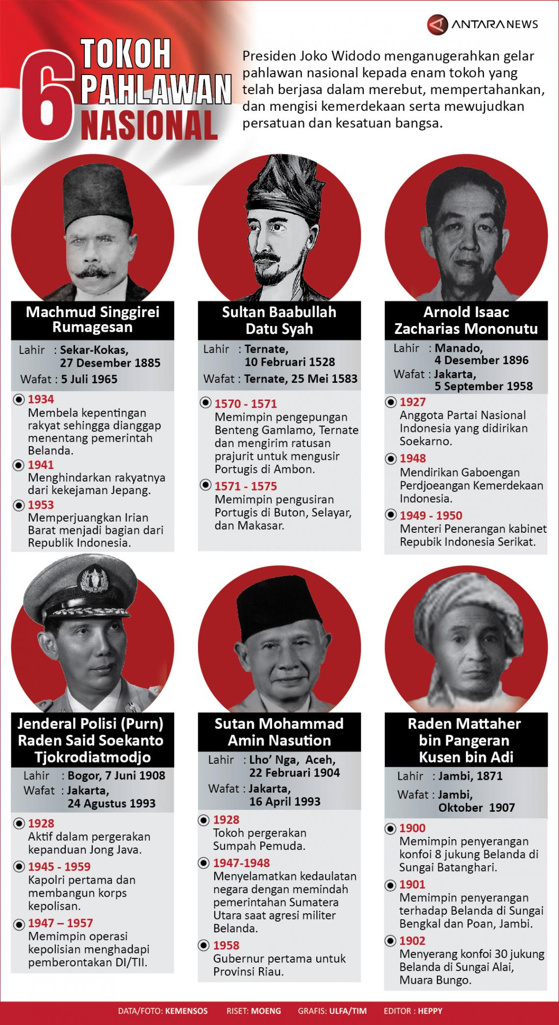 Nama Dan Gambar Pahlawan Nasional Lengkap
