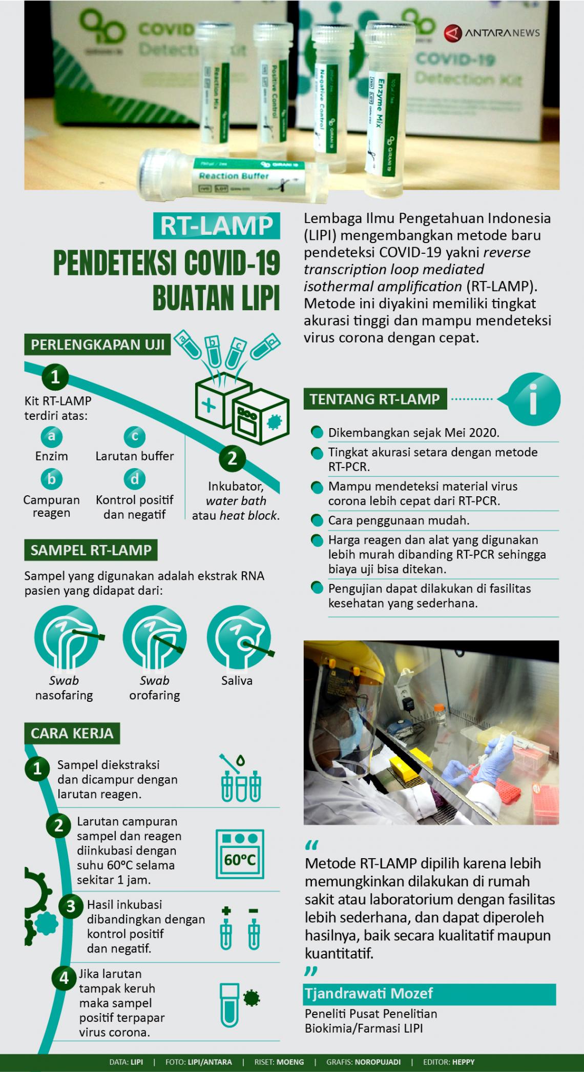 RT-LAMP pendeteksi COVID-19 buatan LIPI