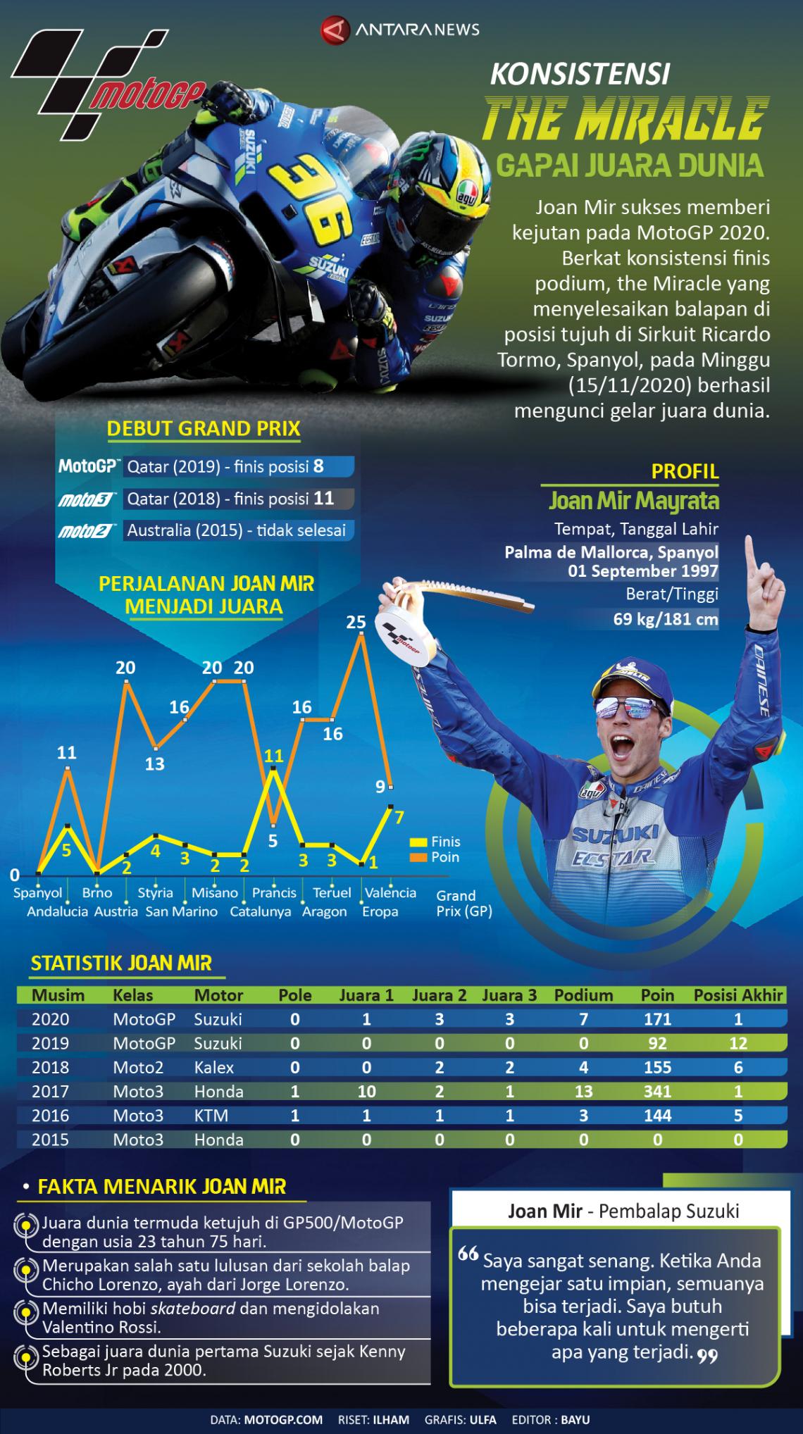 Konsistensi Joan Mir gapai juara dunia