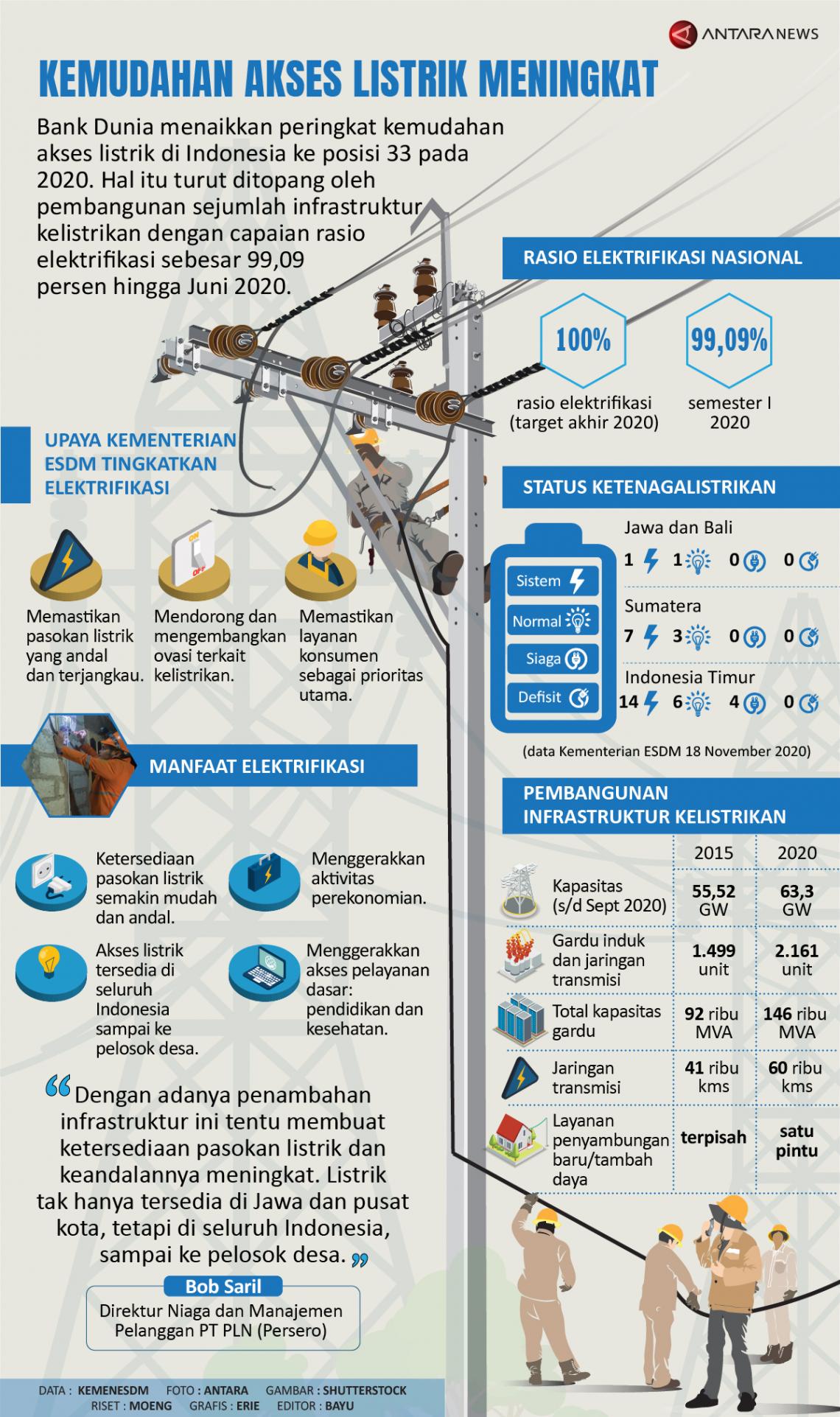 Kemudahan akses listrik meningkat