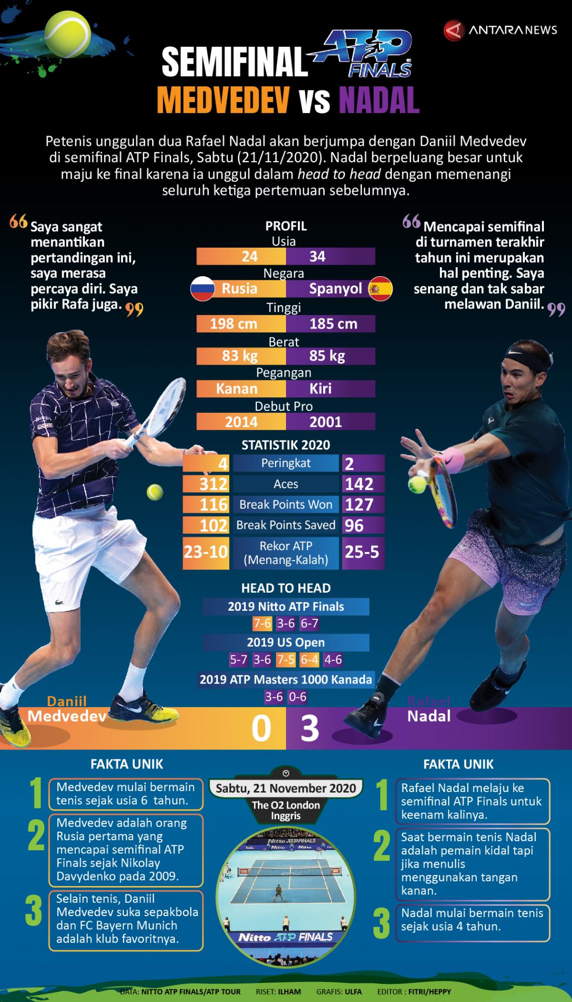 Jelang semifinal ATP Finals, Medvedev vs Nadal