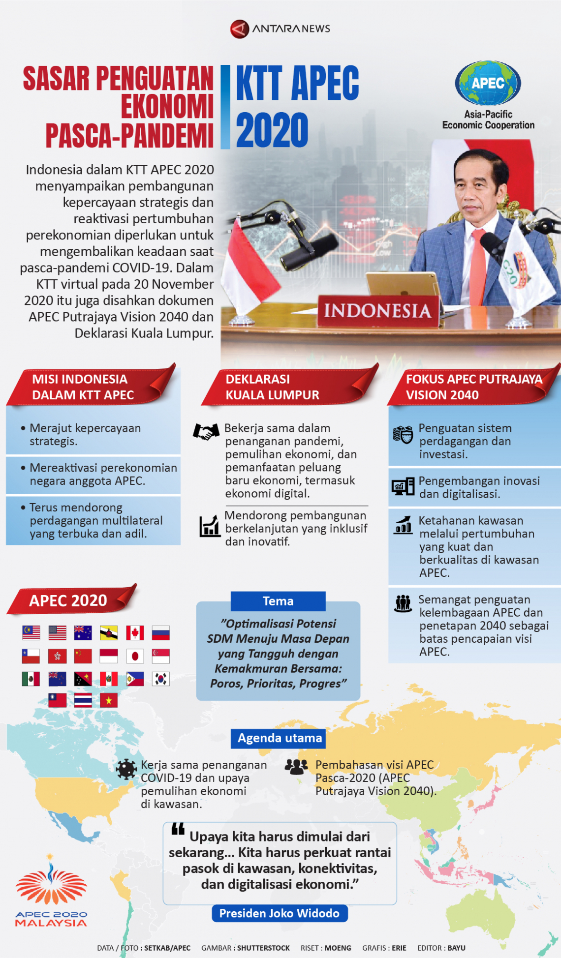 KTT APEC 2020 sasar penguatan ekonomi pasca-pandemi