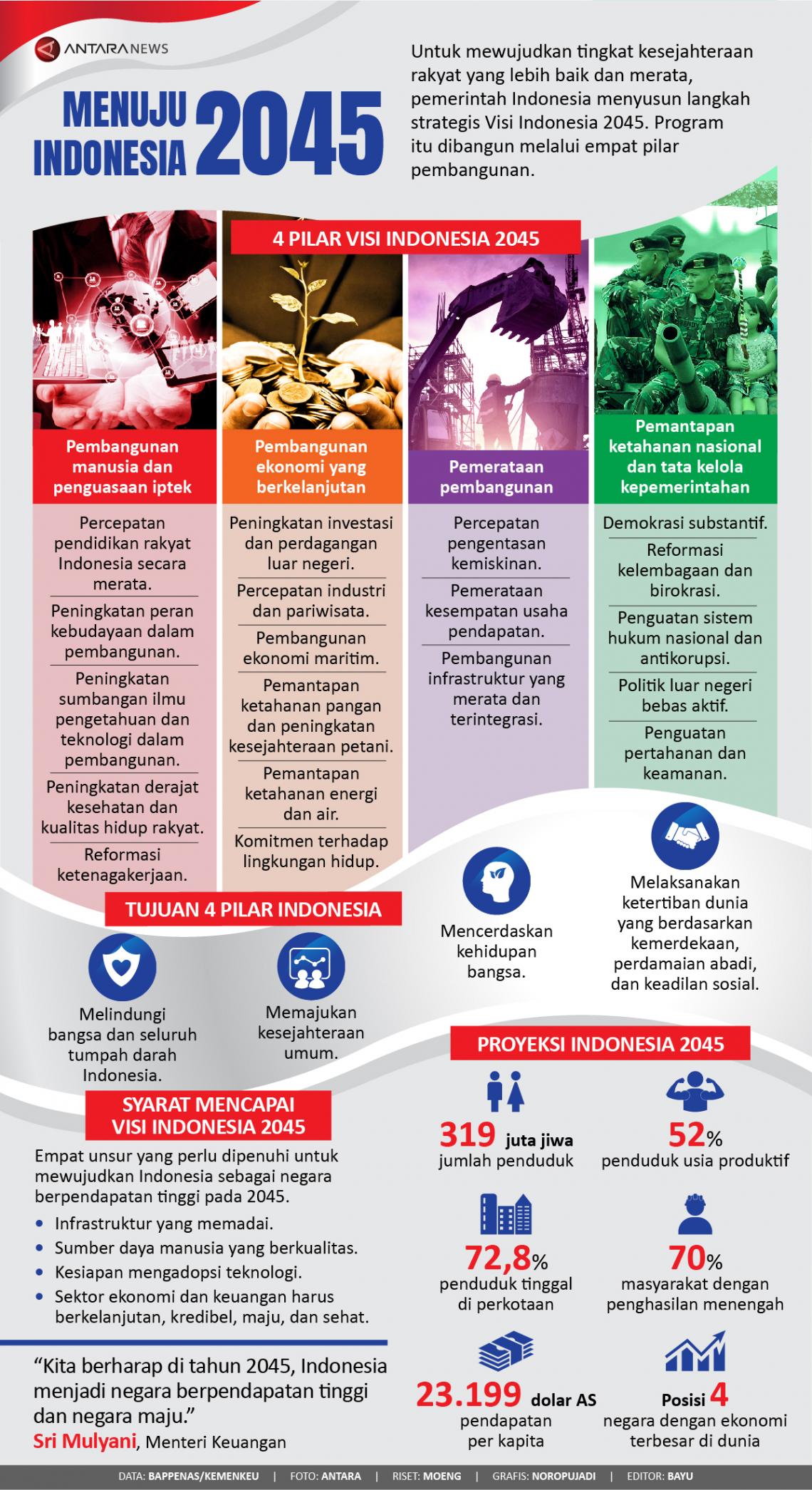 Menuju Indonesia 2045