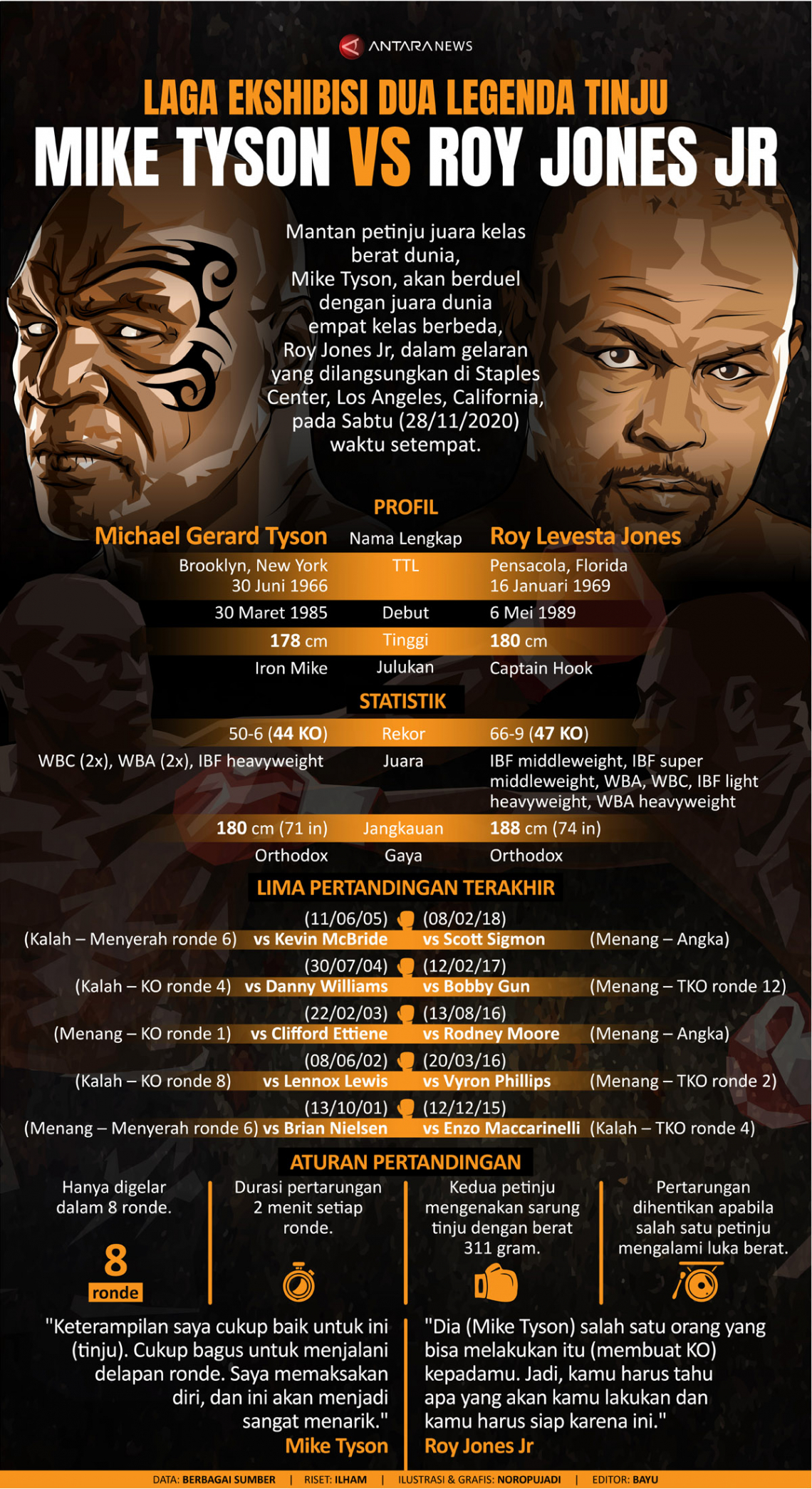 Laga ekshibisi dua legenda tinju Mike Tyson vs Roy Jones Jr
