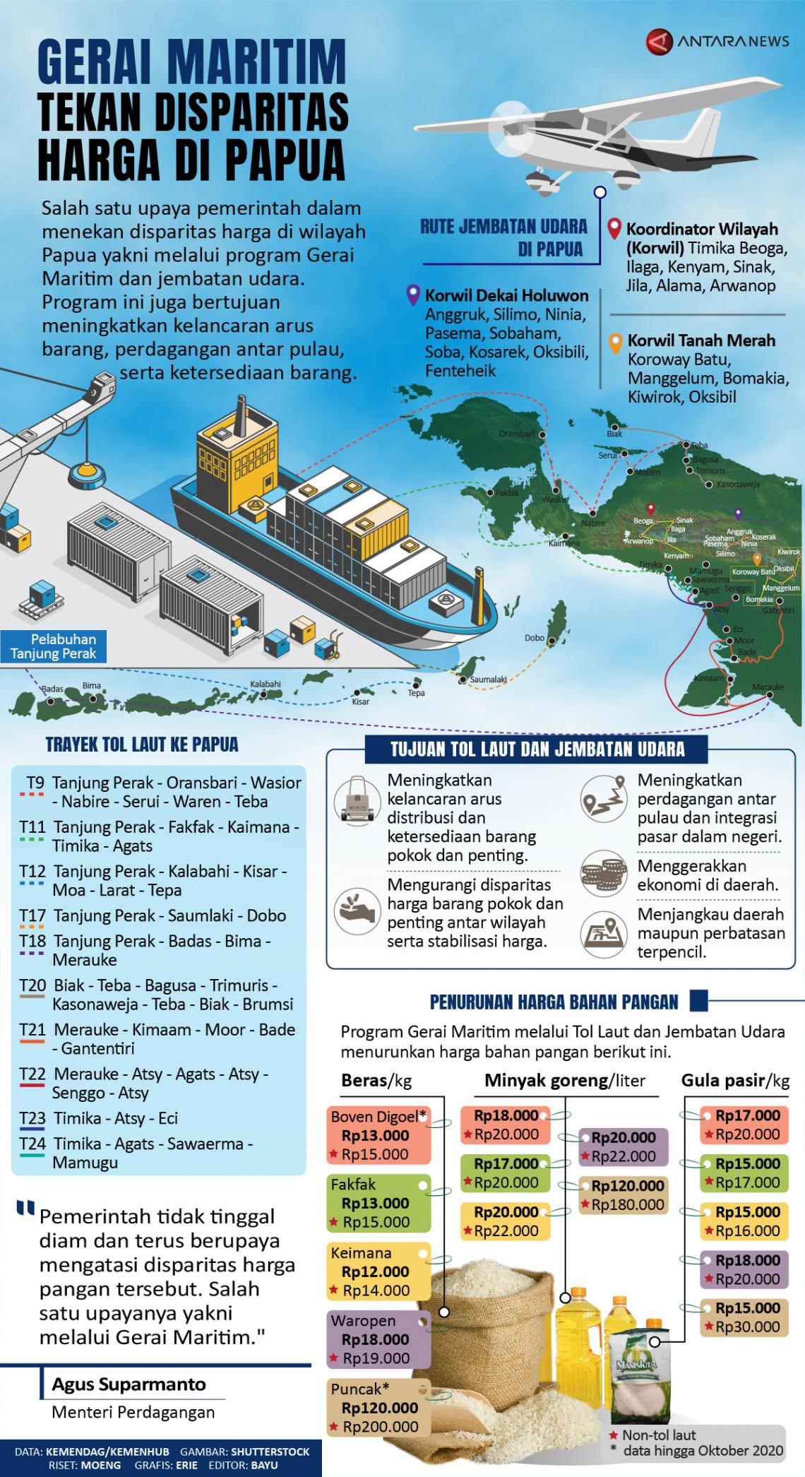 Infografik Gerai Maritim Tekan Disparitas Harga Di Papua Antara News
