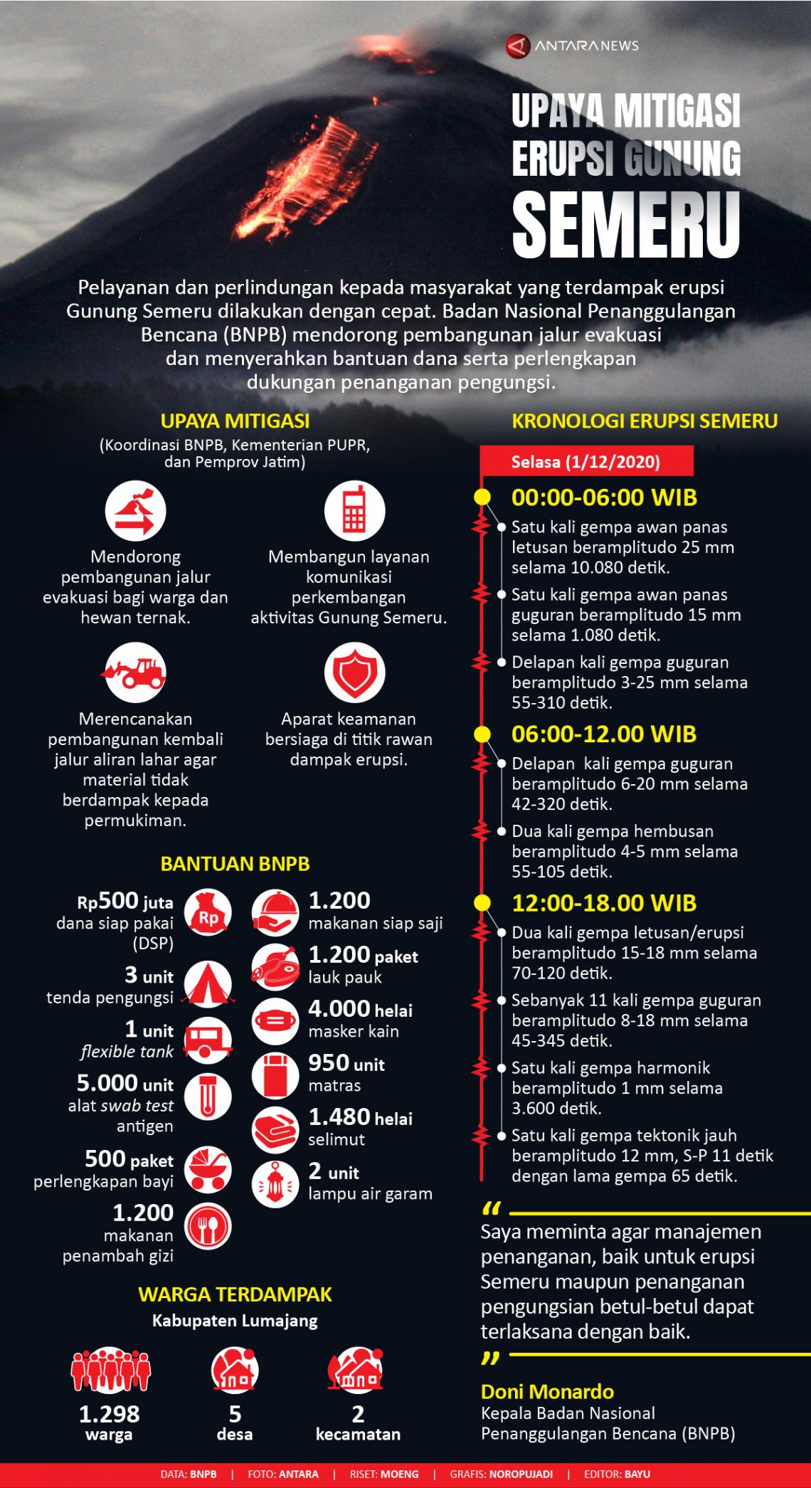 Infografik Upaya Mitigasi Erupsi Gunung Semeru Antara News