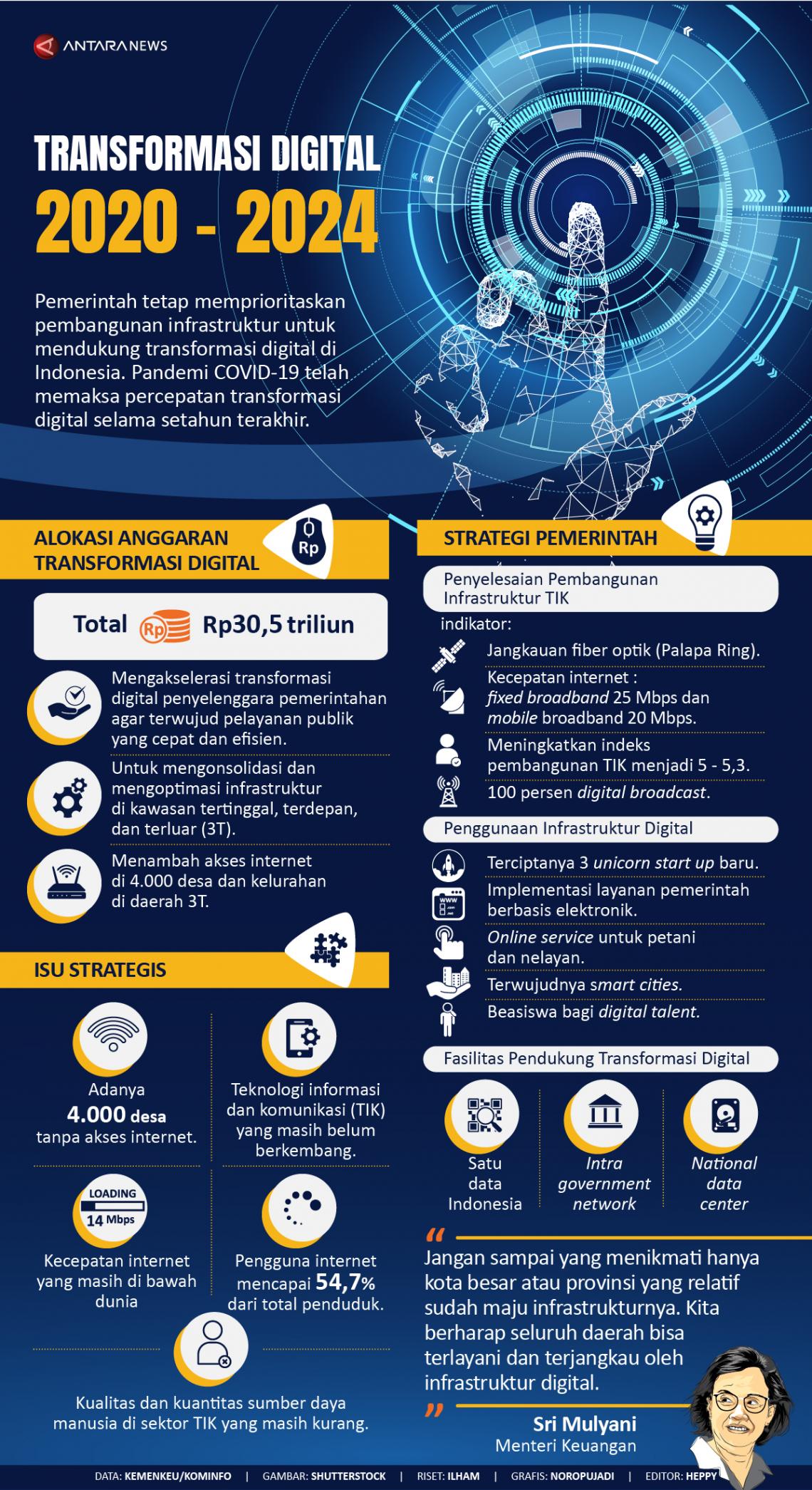 Transformasi digital 2020-2024