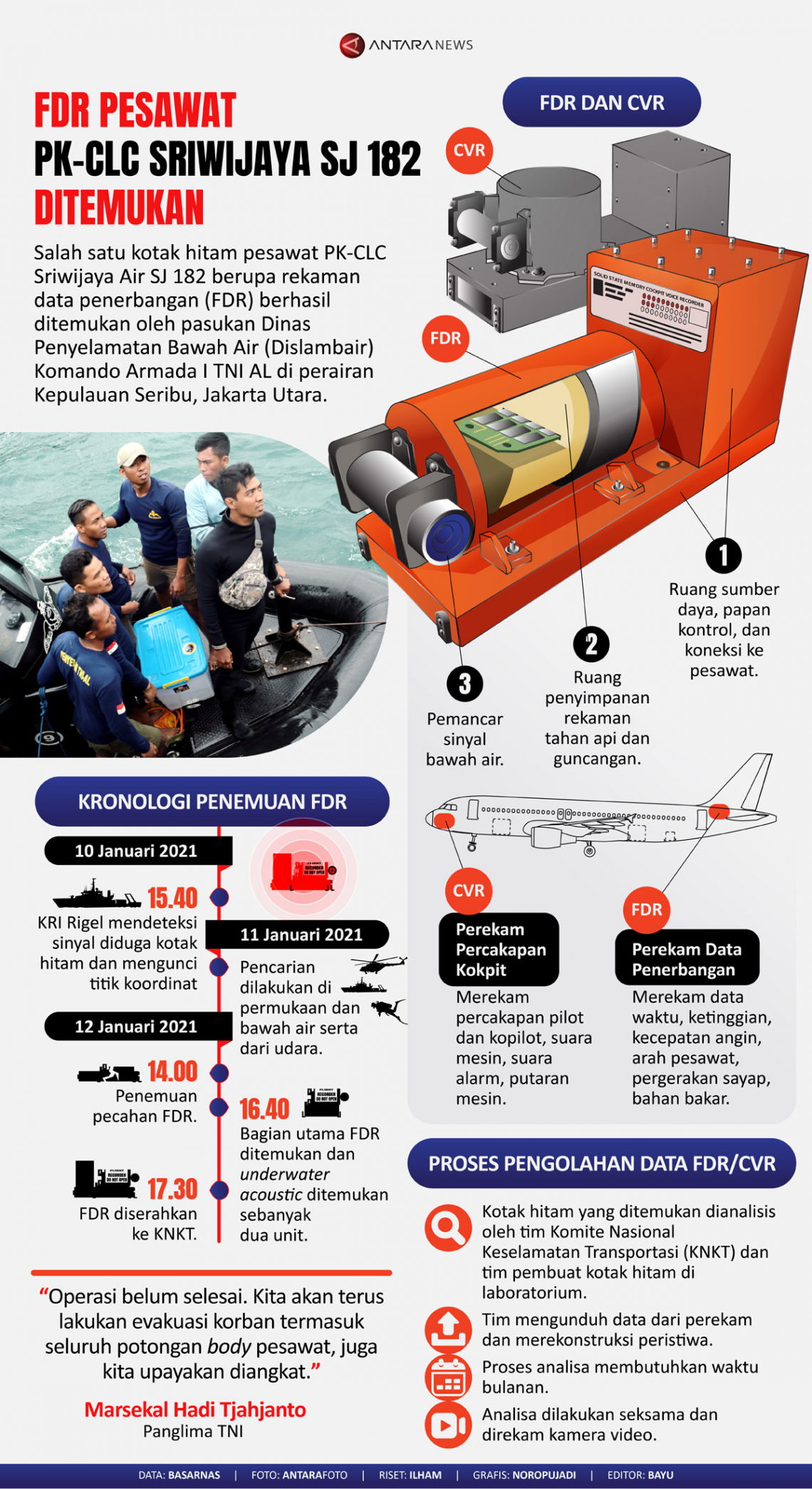 Kotak hitam FDR pesawat PK-CLC Sriwijaya SJ 182 ditemukan
