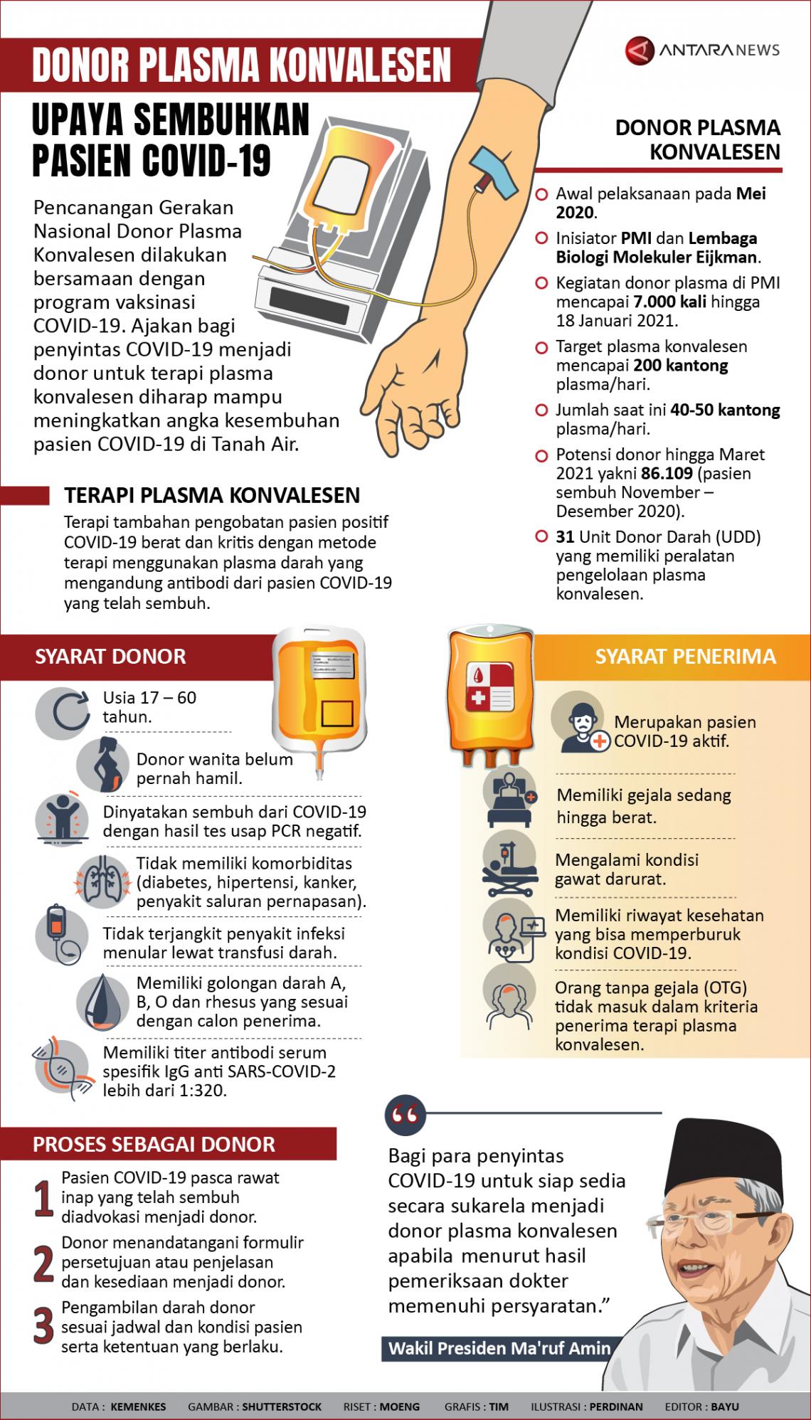Donor plasma konvaselen, upaya sembuhkan pasien COVID-19