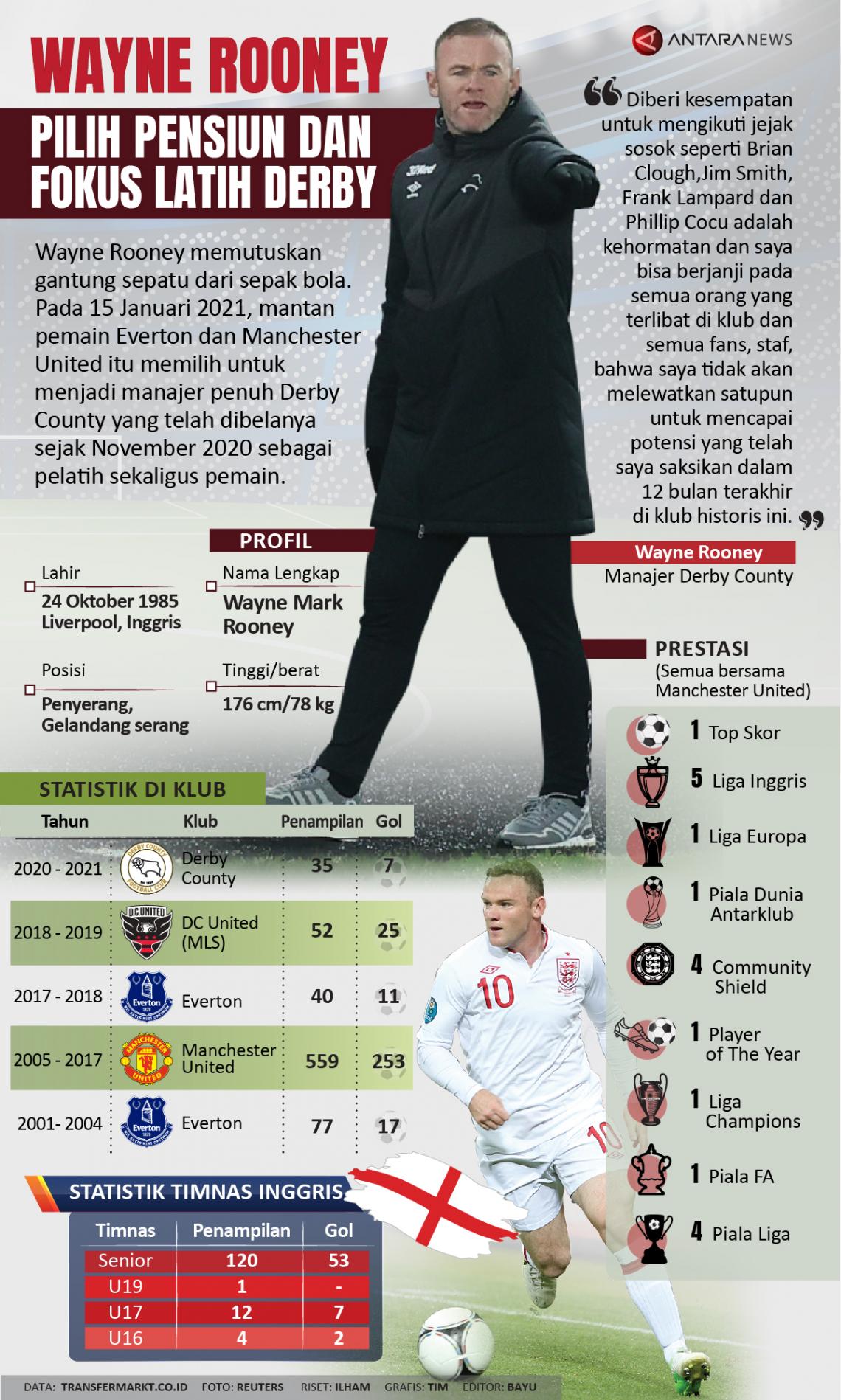 Wayne Rooney pilih pensiun dan fokus latih Derby