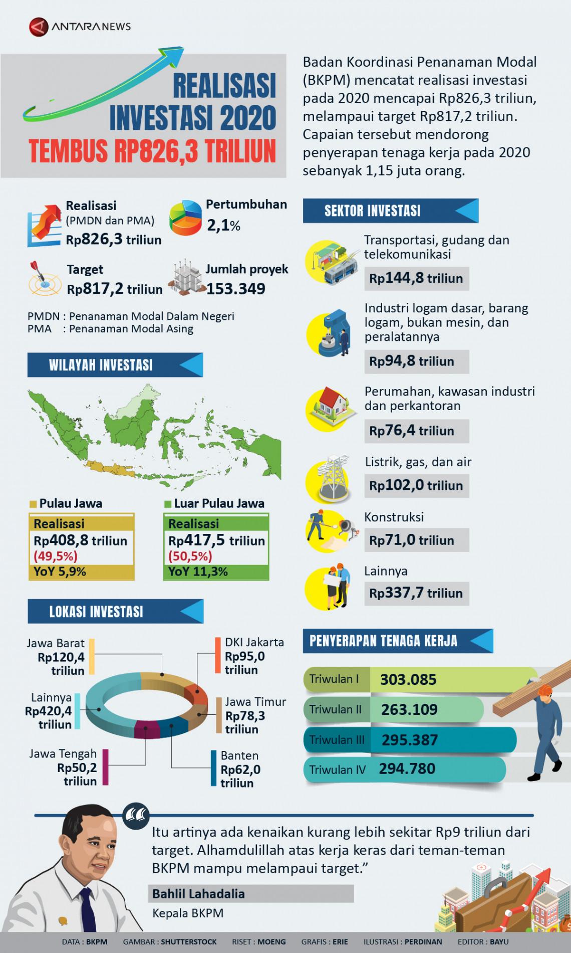 Realisasi investasi 2020 tembus Rp826,3 triliun