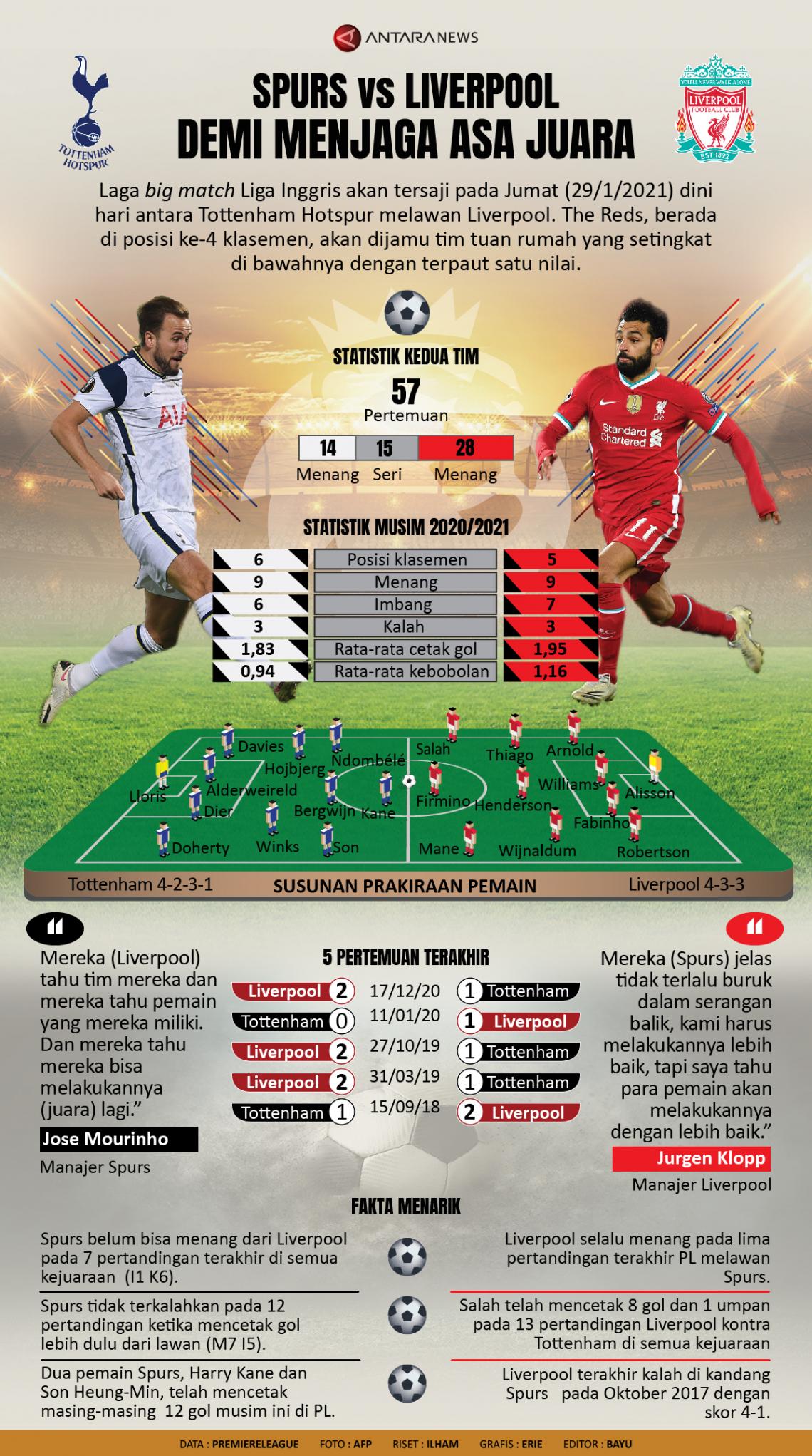 Spurs vs Liverpool: Demi menjaga asa juara