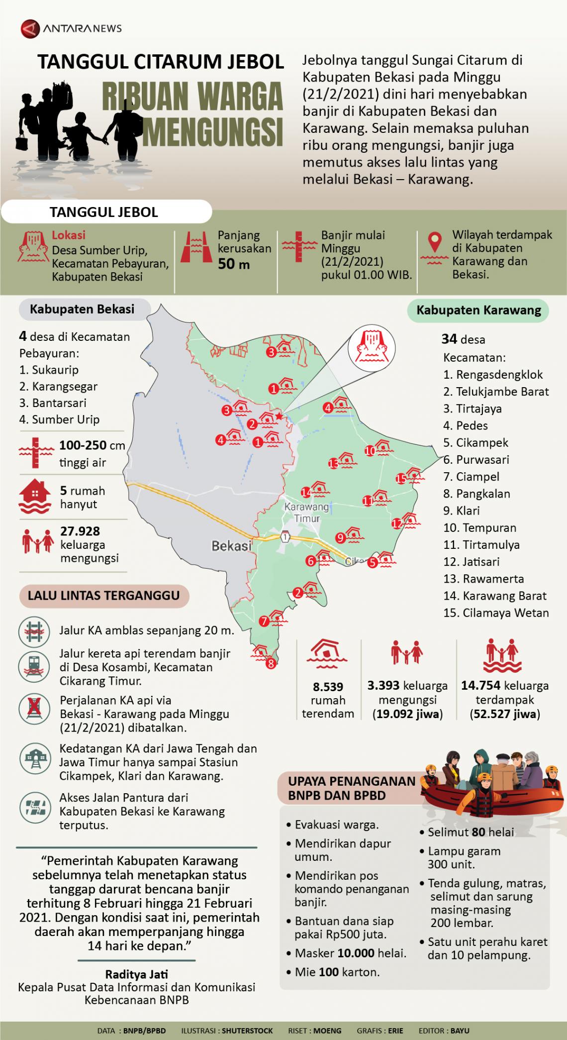 Tanggul Citarum jebol, ribuan warga mengungsi