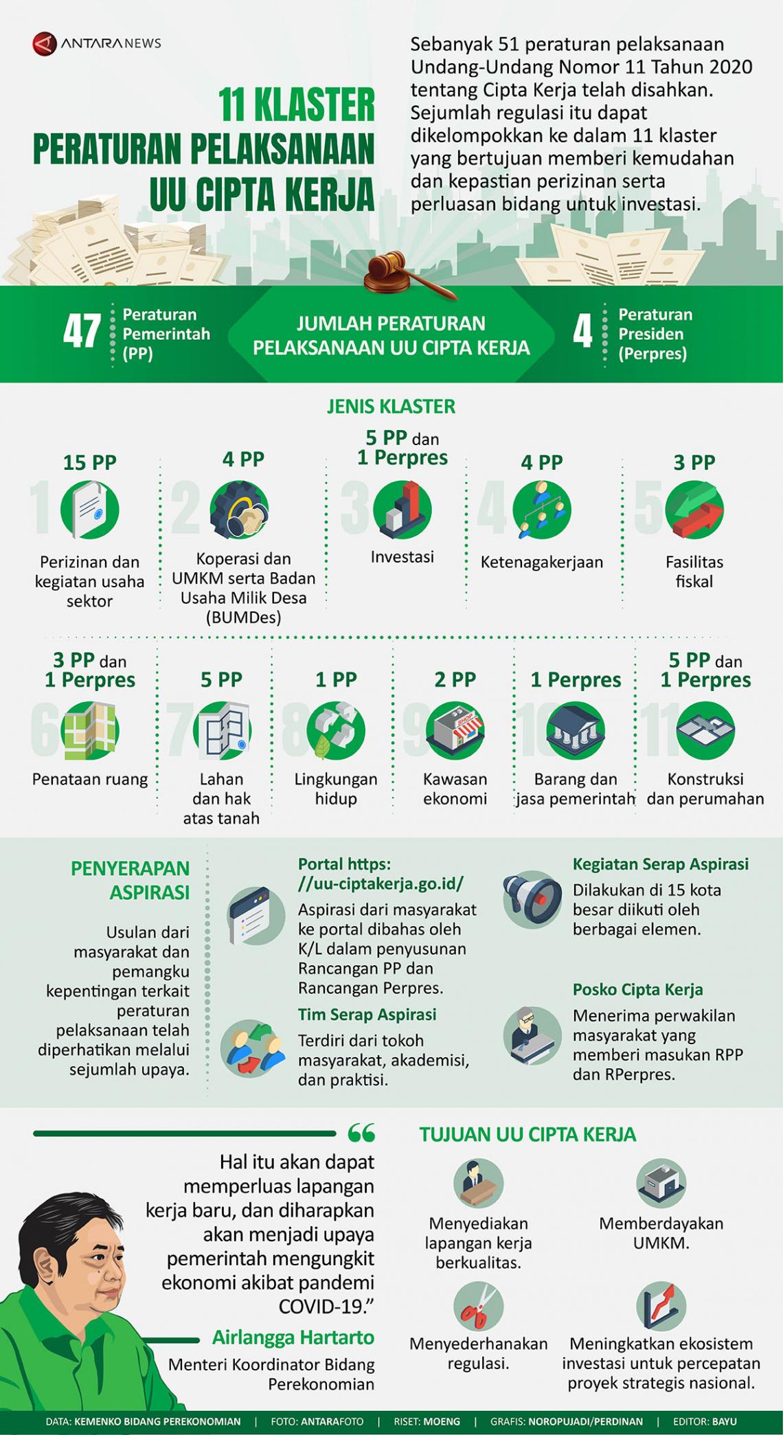 11 klaster peraturan pelaksanaan UU Cipta Kerja