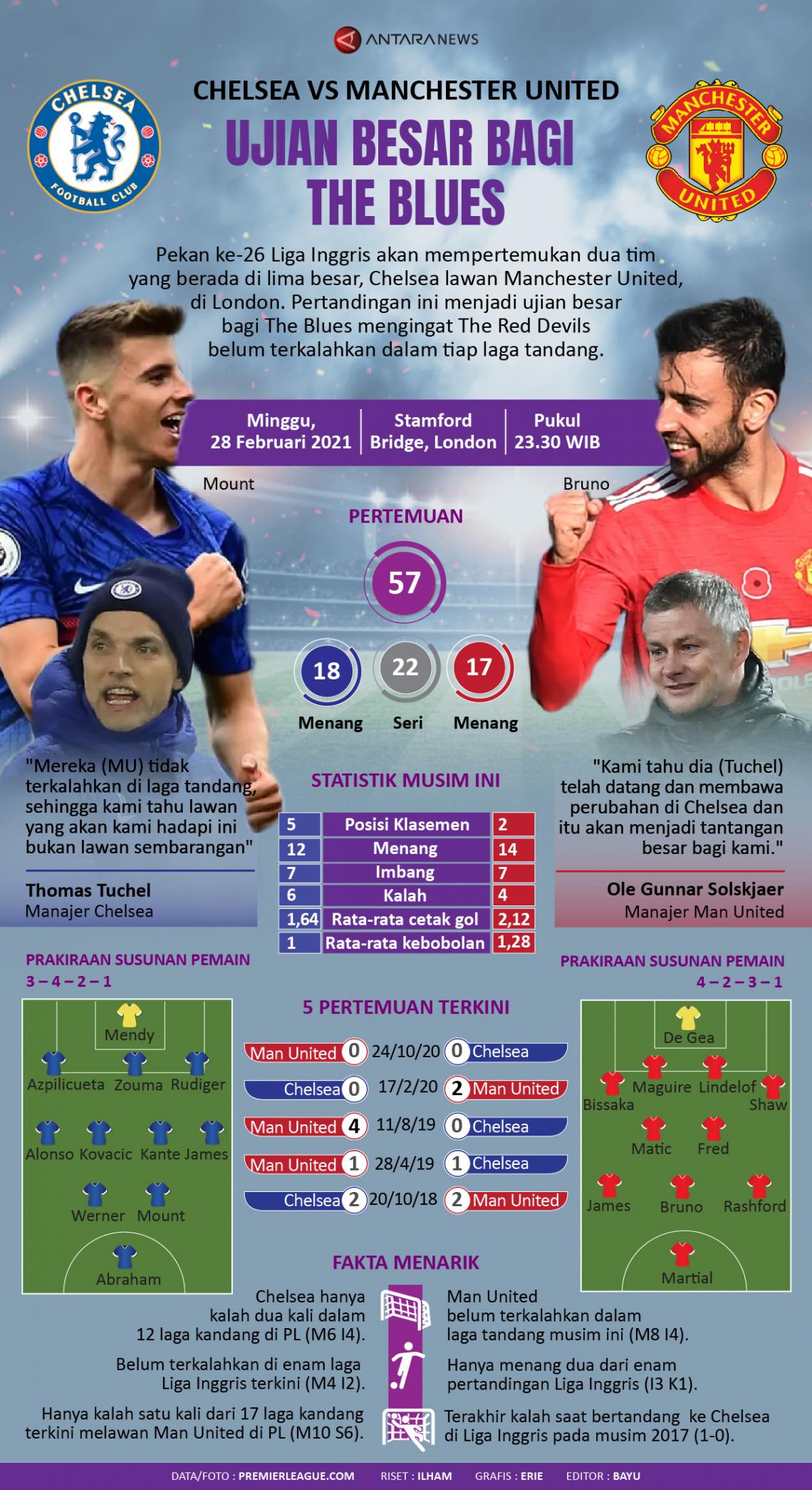 Chelsea vs Man United: Ujian besar bagi The Blues