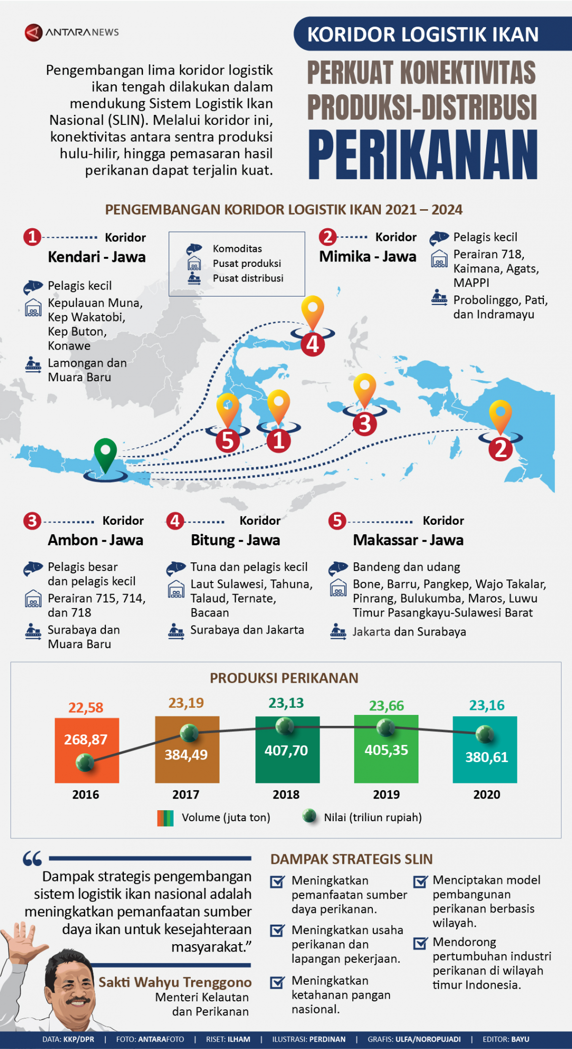 Koridor logistik ikan perkuat konektivitas produksi-distribusi perikanan