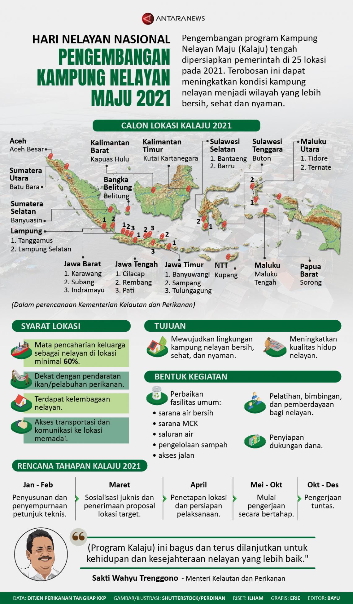 Pengembangan Kampung Nelayan Maju 2021