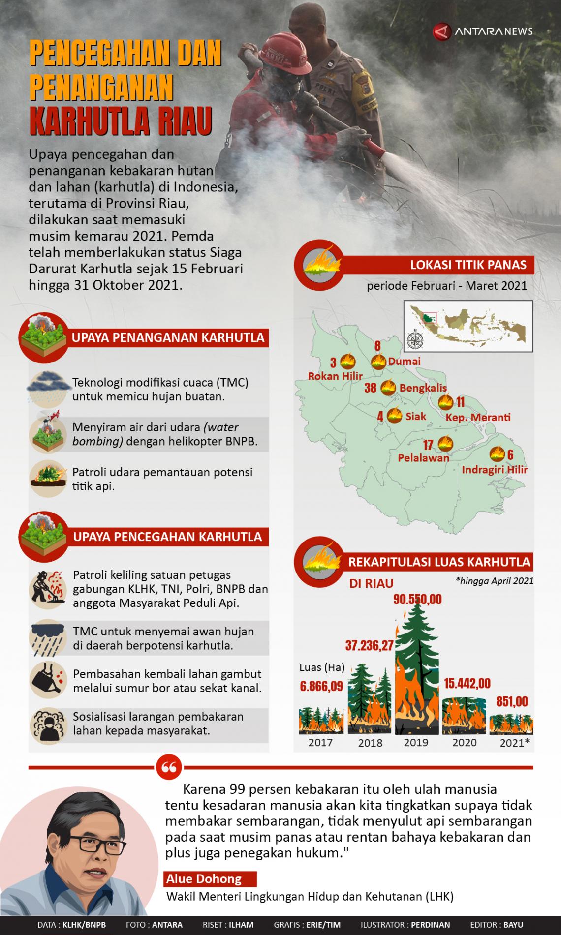 Pencegahan dan penanganan karhutla Riau