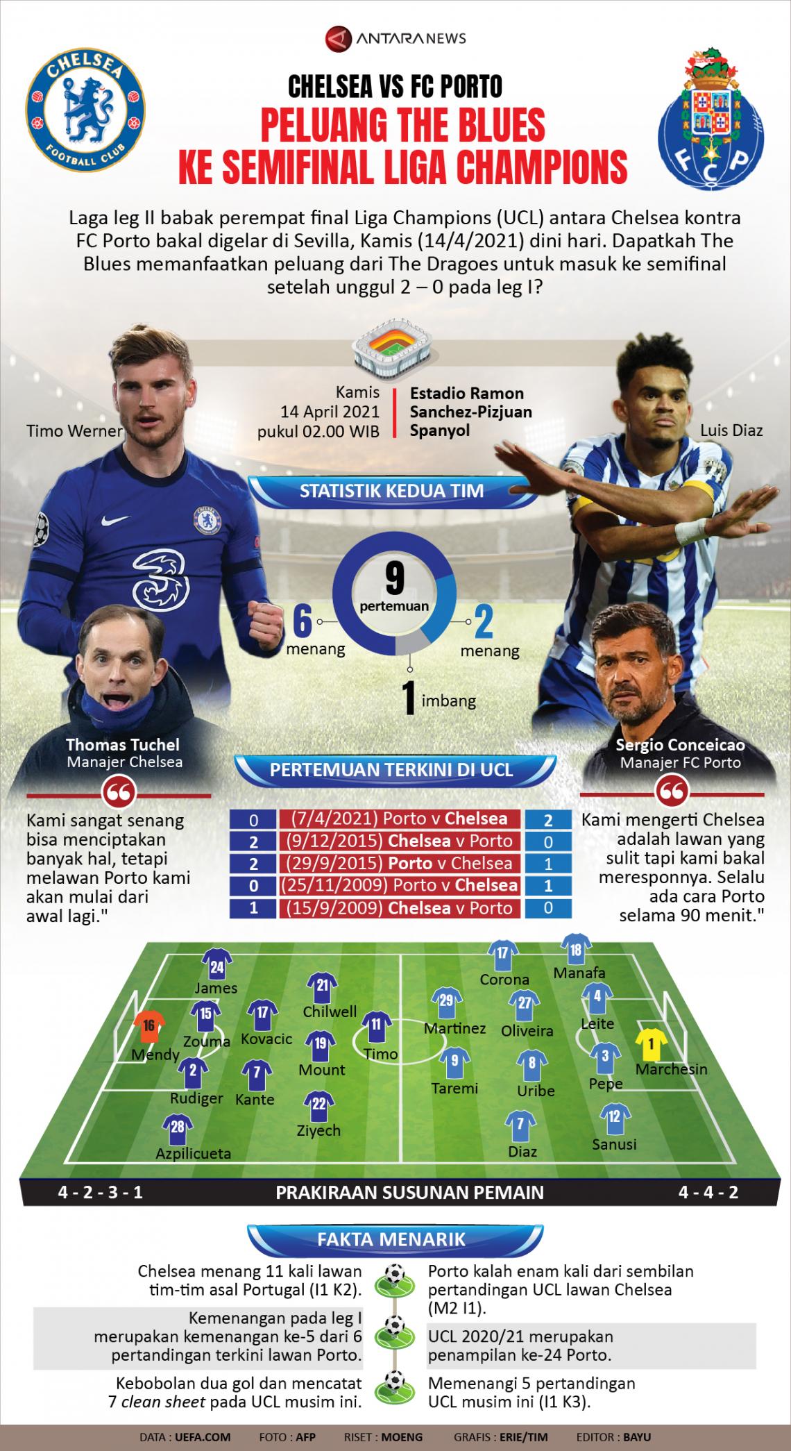 Chelsea vs FC Porto: Peluang The Blues ke Semifinal Liga Champions