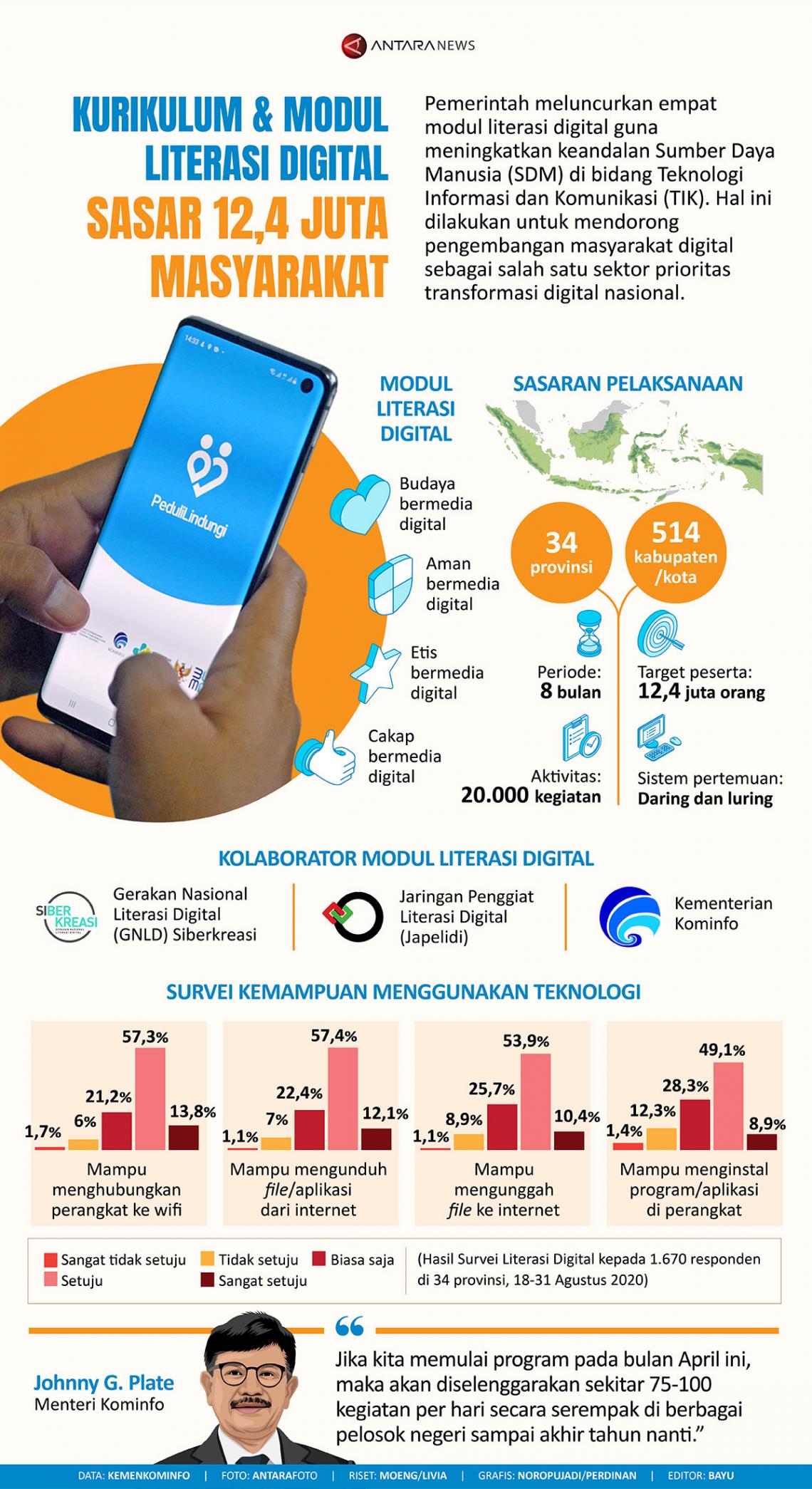 Kurikulum dan modul literasi digital sasar 12,4 juta masyarakat