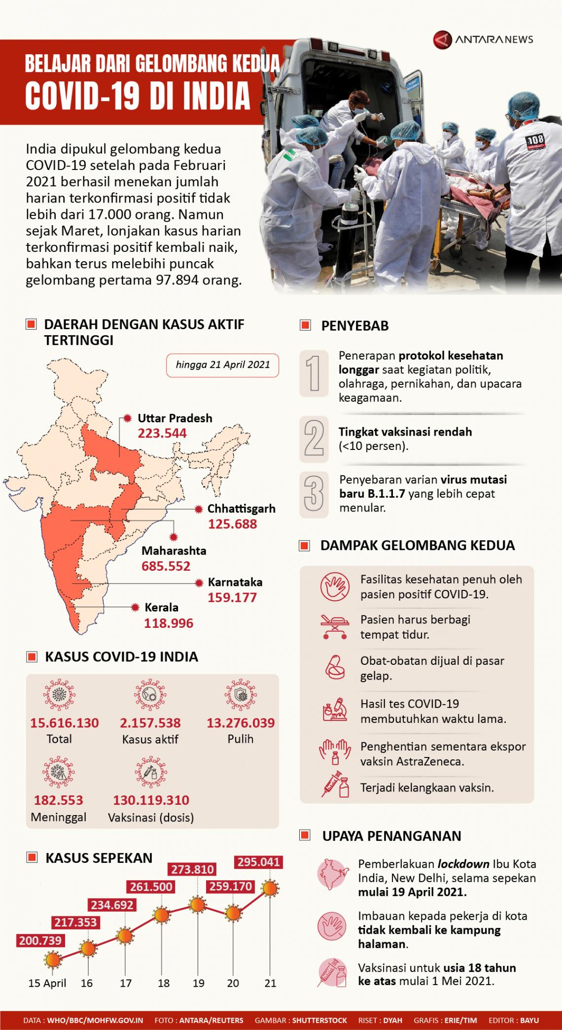 Belajar dari gelombang kedua COVID-19 di India