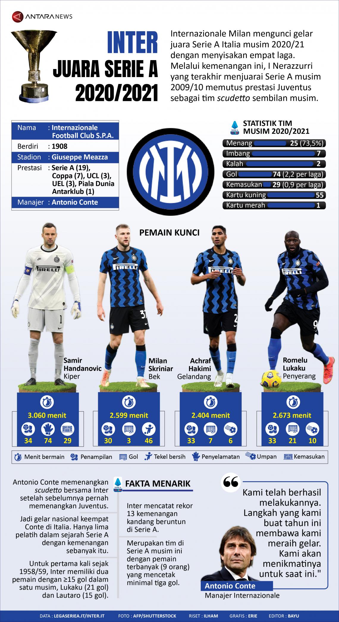 Inter juara Serie A 2020/2021