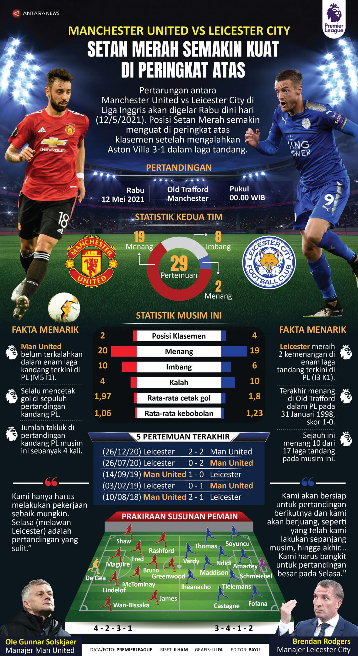 MU vs Leicester City: Setan Merah semakin kuat di peringkat atas