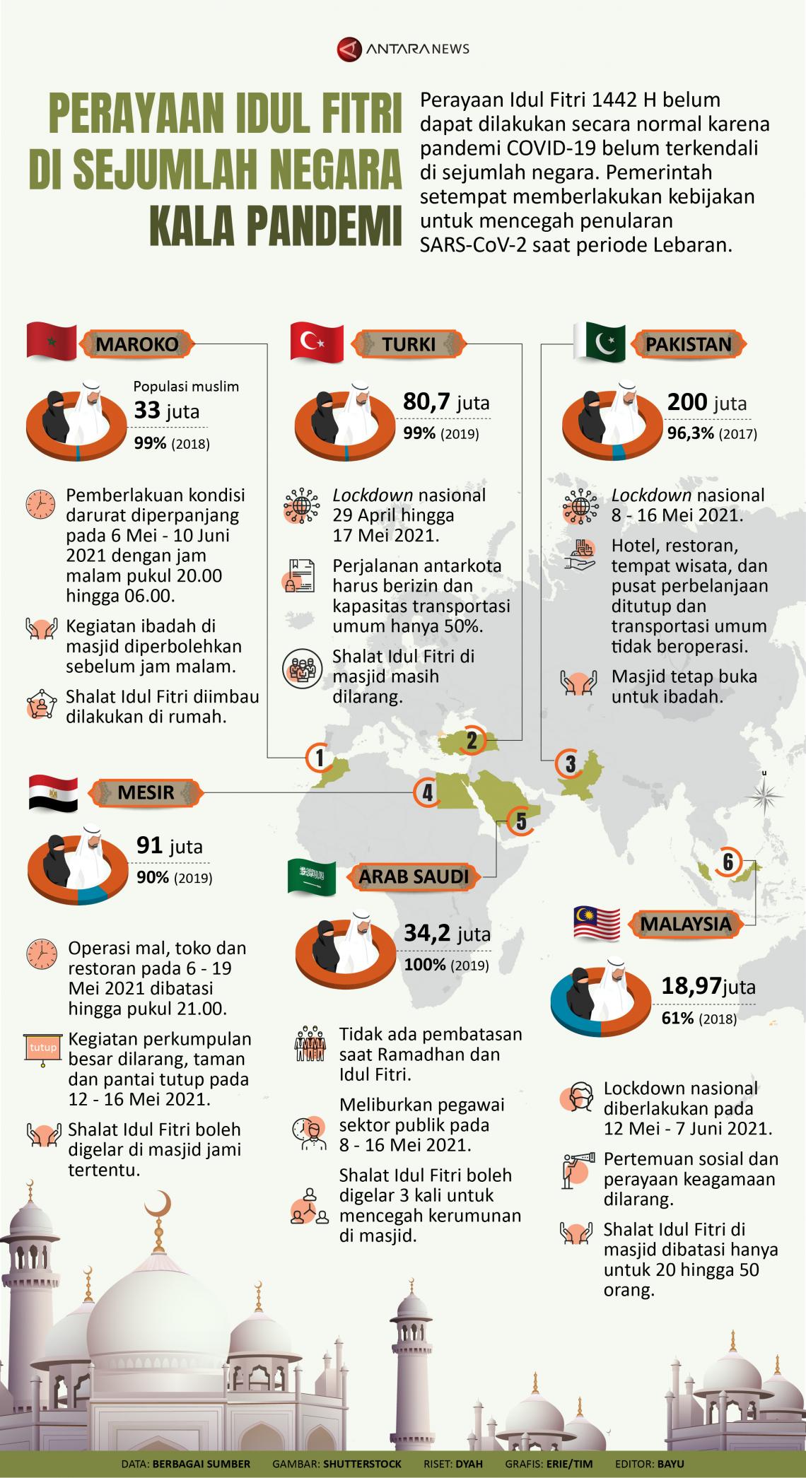 Idul Fitri di sejumlah negara kala pandemi