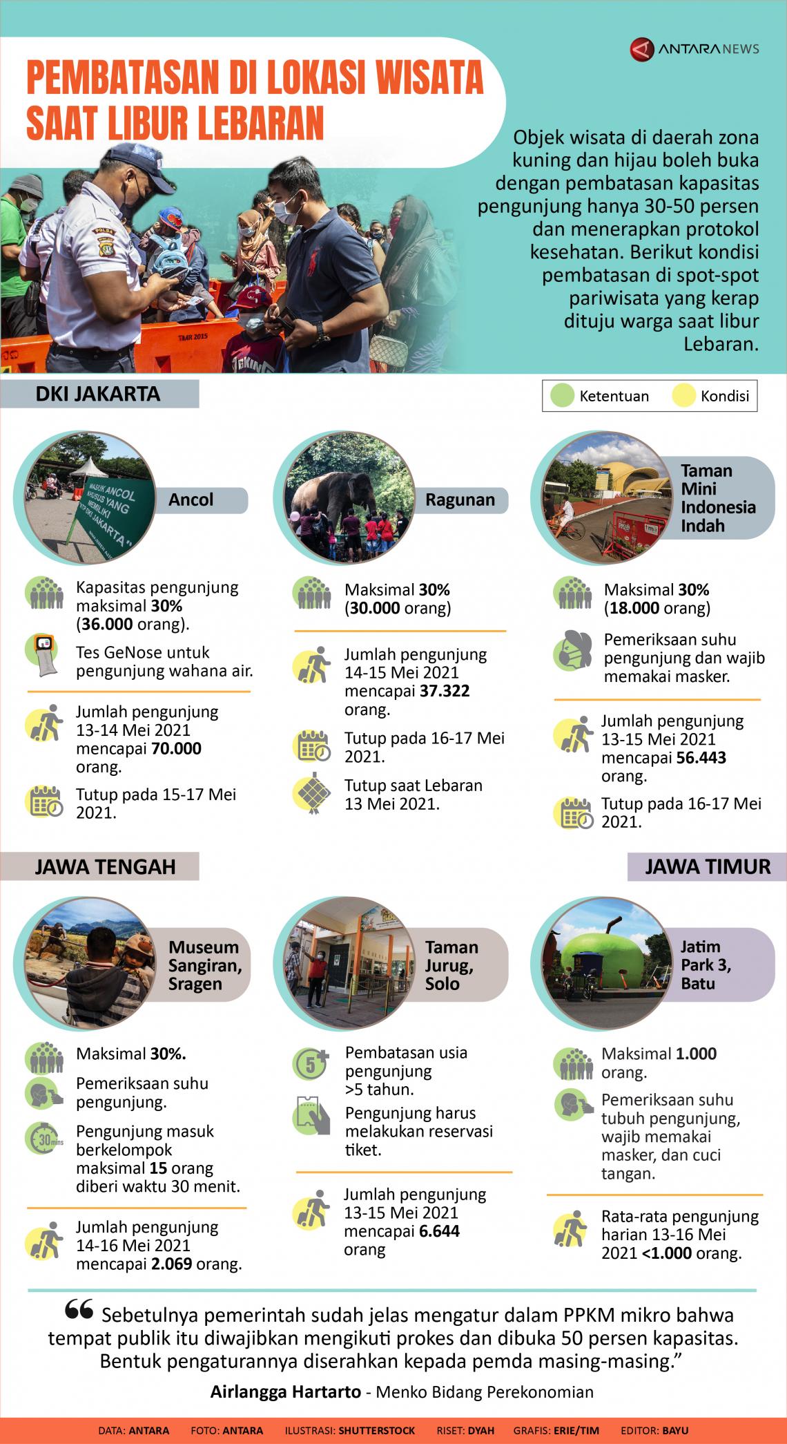 Pembatasan di lokasi wisata saat libur Lebaran