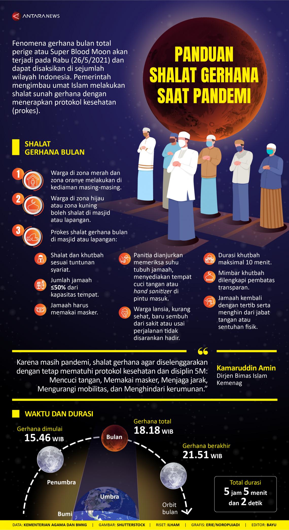 Panduan shalat gerhana saat pandemi